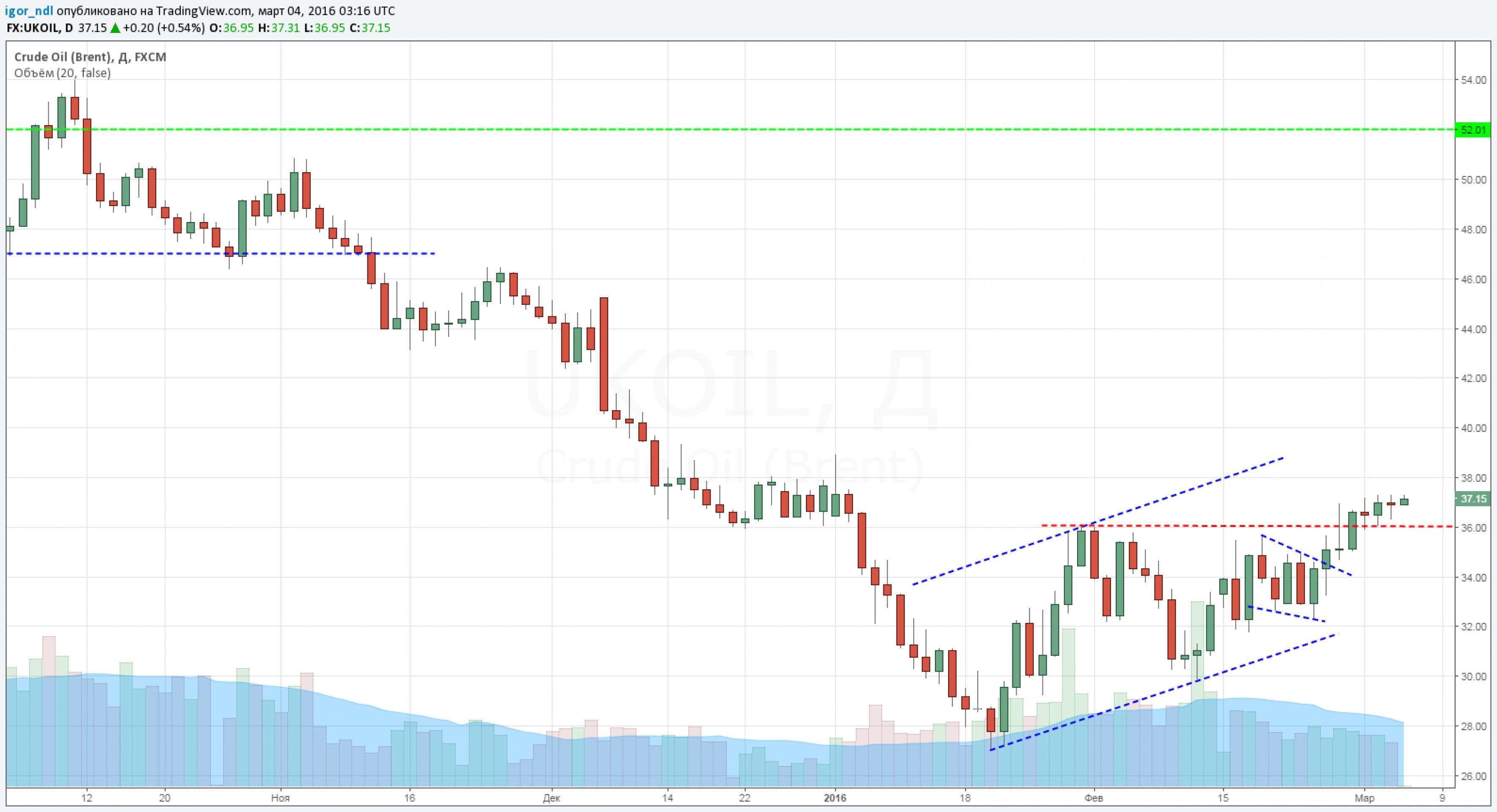 UBS: рост цен на нефть - просто вынос спекулянтов