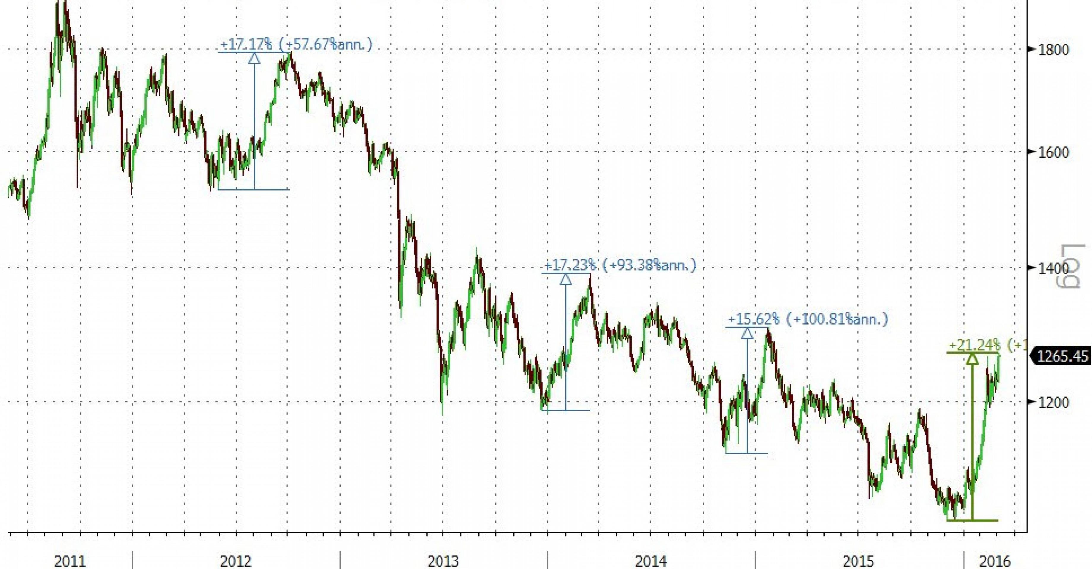 JP Morgan помог золоту обновить максимумы за год