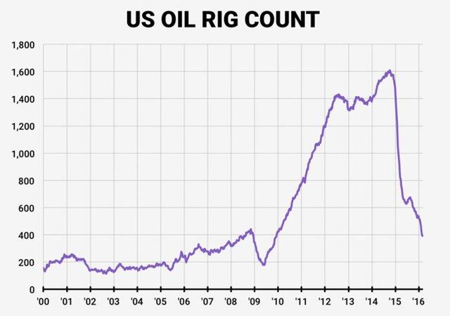 Нефтяное чудо: цены выросли сразу на 10% всего за неделю