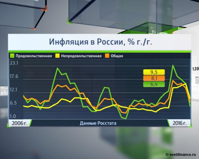 $50 млрд не дадут экономике России застрять