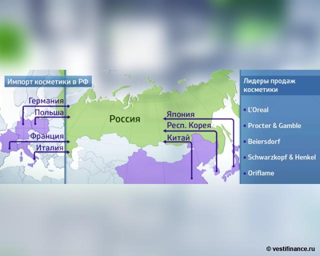 Импорт косметики в россию