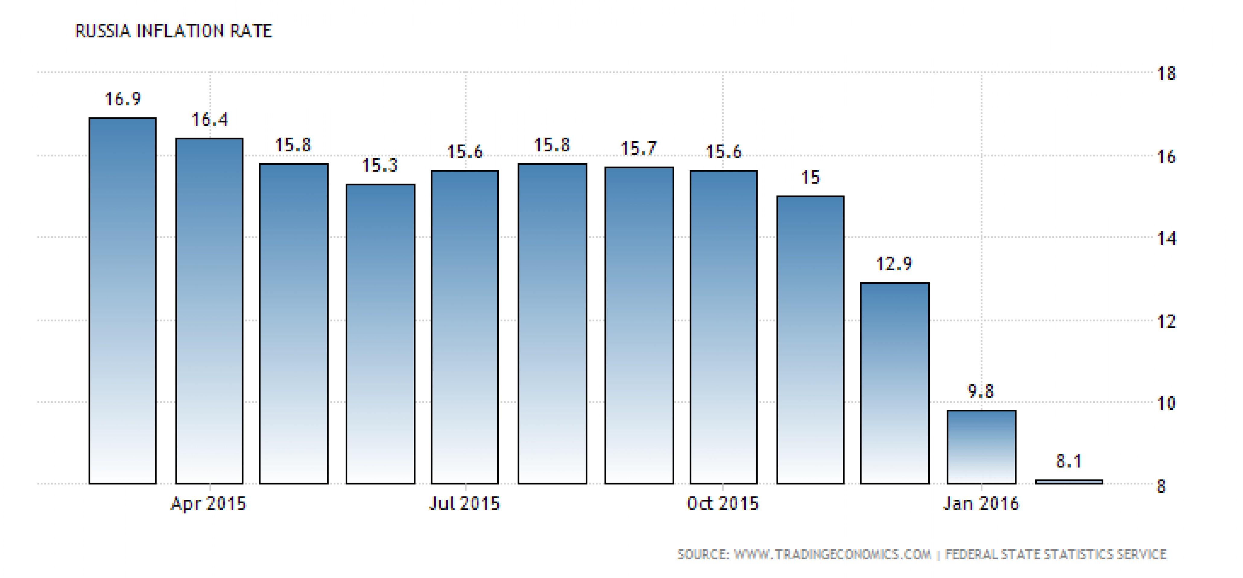 Где Bank of America усмотрел риск дефляции в РФ?