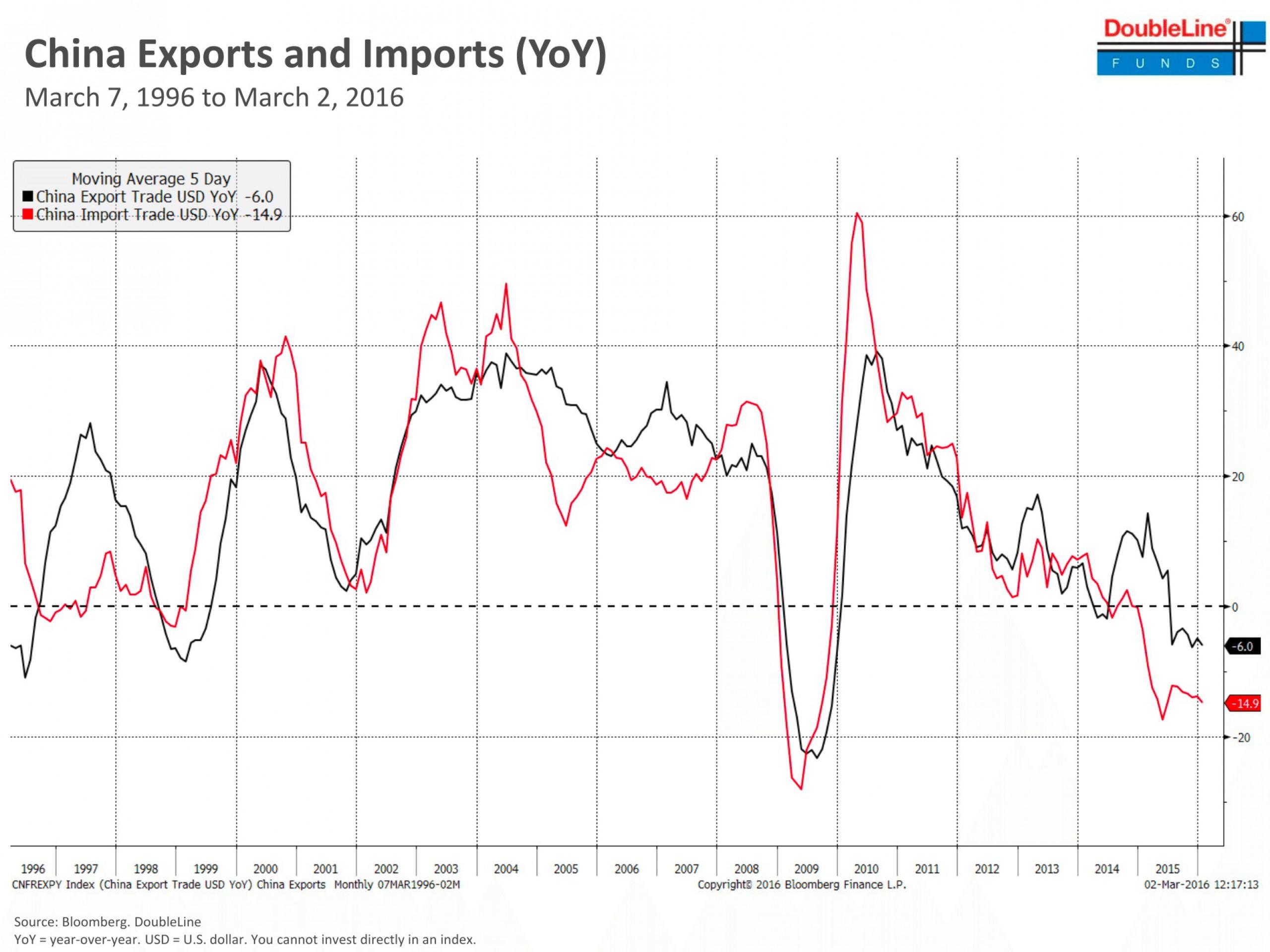 Гундлах: мир ничего не знает о росте экономики Китая