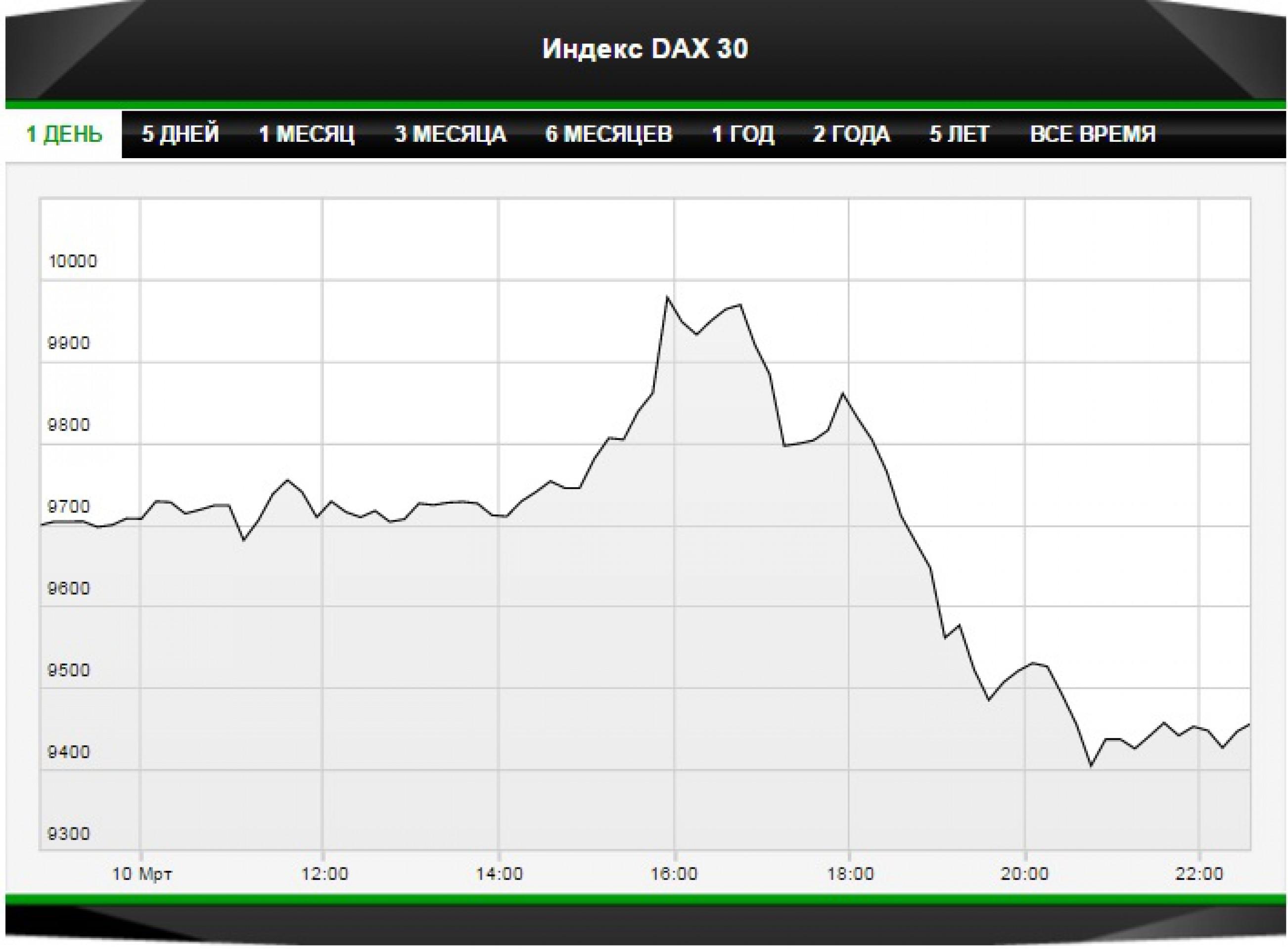 """Рынки не впечатлила """"базука"""" Драги"""