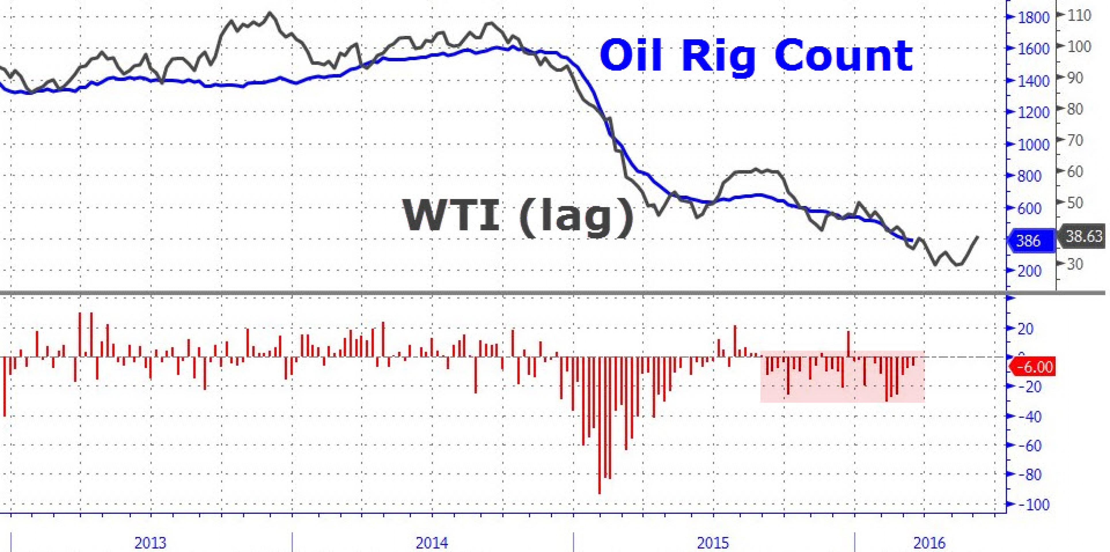 Почему рост нефти может закончиться именно сегодня?