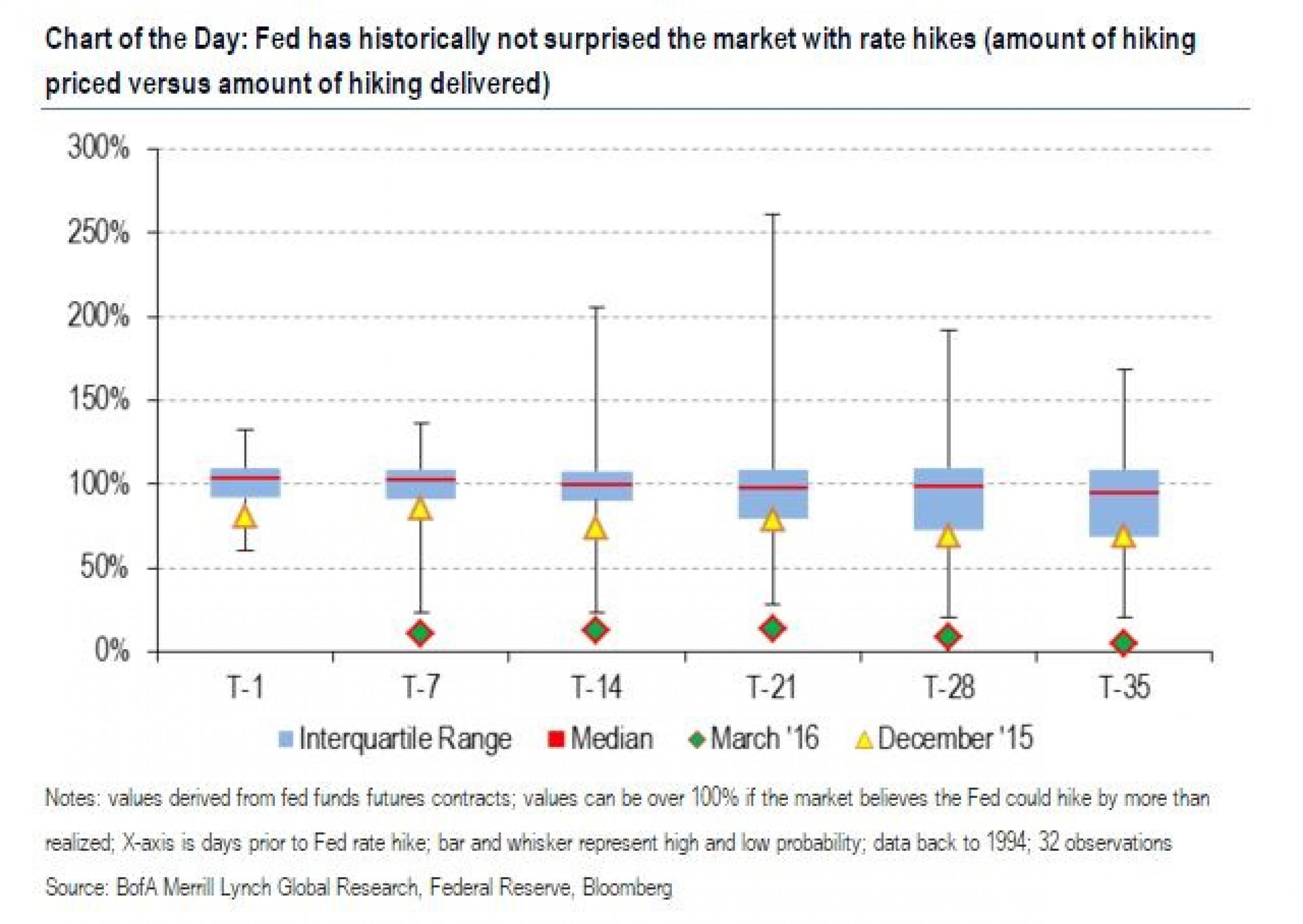 ФРС должна наказать рынок повышением ставки