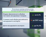 Ключевые выводы результатов экспортной деятельности за 2015 год
