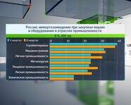 Россия: импортозамещение при закупках машин и оборудования