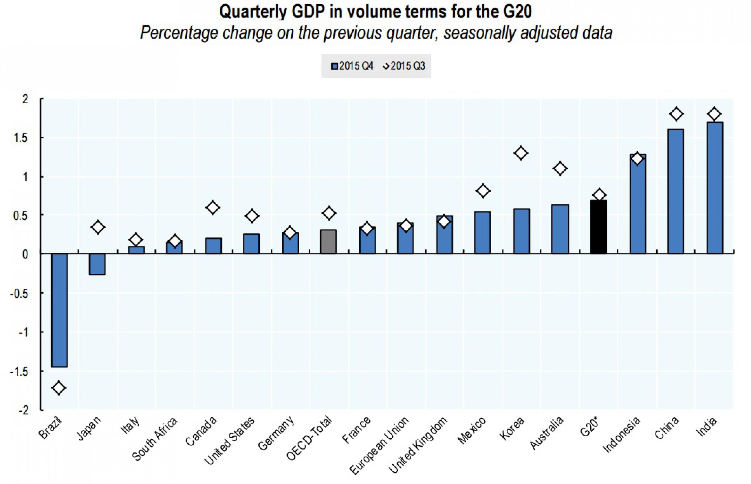 Рост ВВП стран G20 замедлился в IV квартале