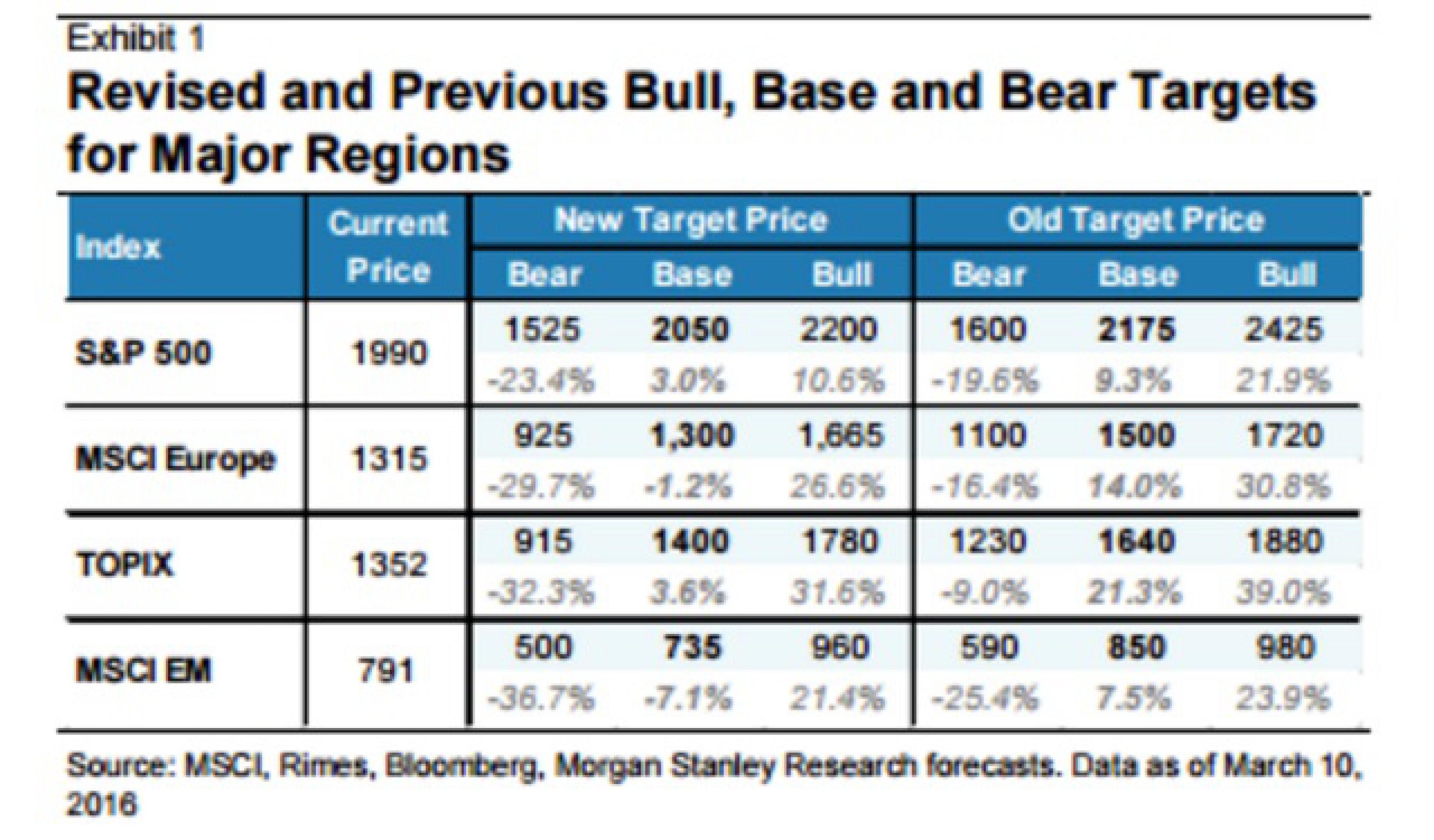В Morgan Stanley ухудшили глобальный прогноз