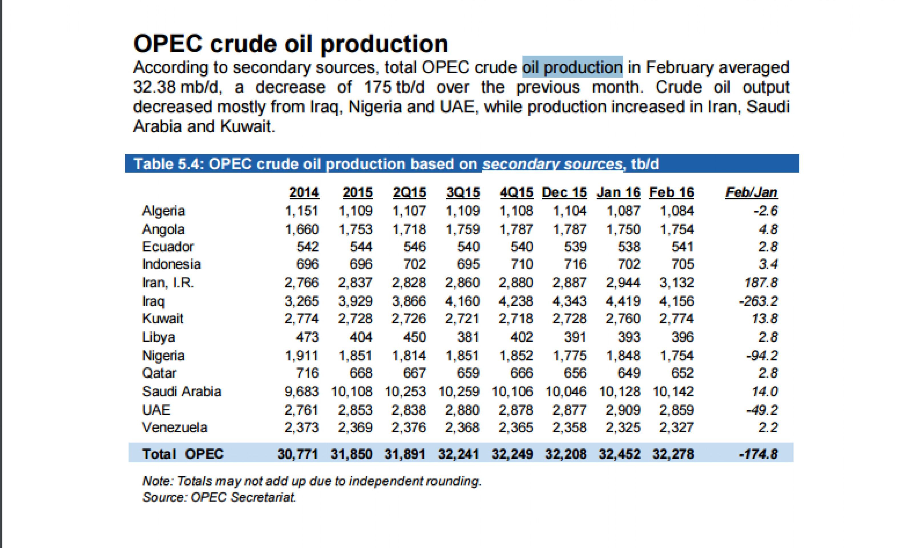 Сокращение добычи в ОПЕК котировкам нефти не помогло