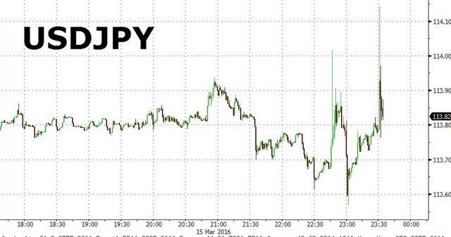 Банк Японии оставил ставку подепозитам науровне -0,1%