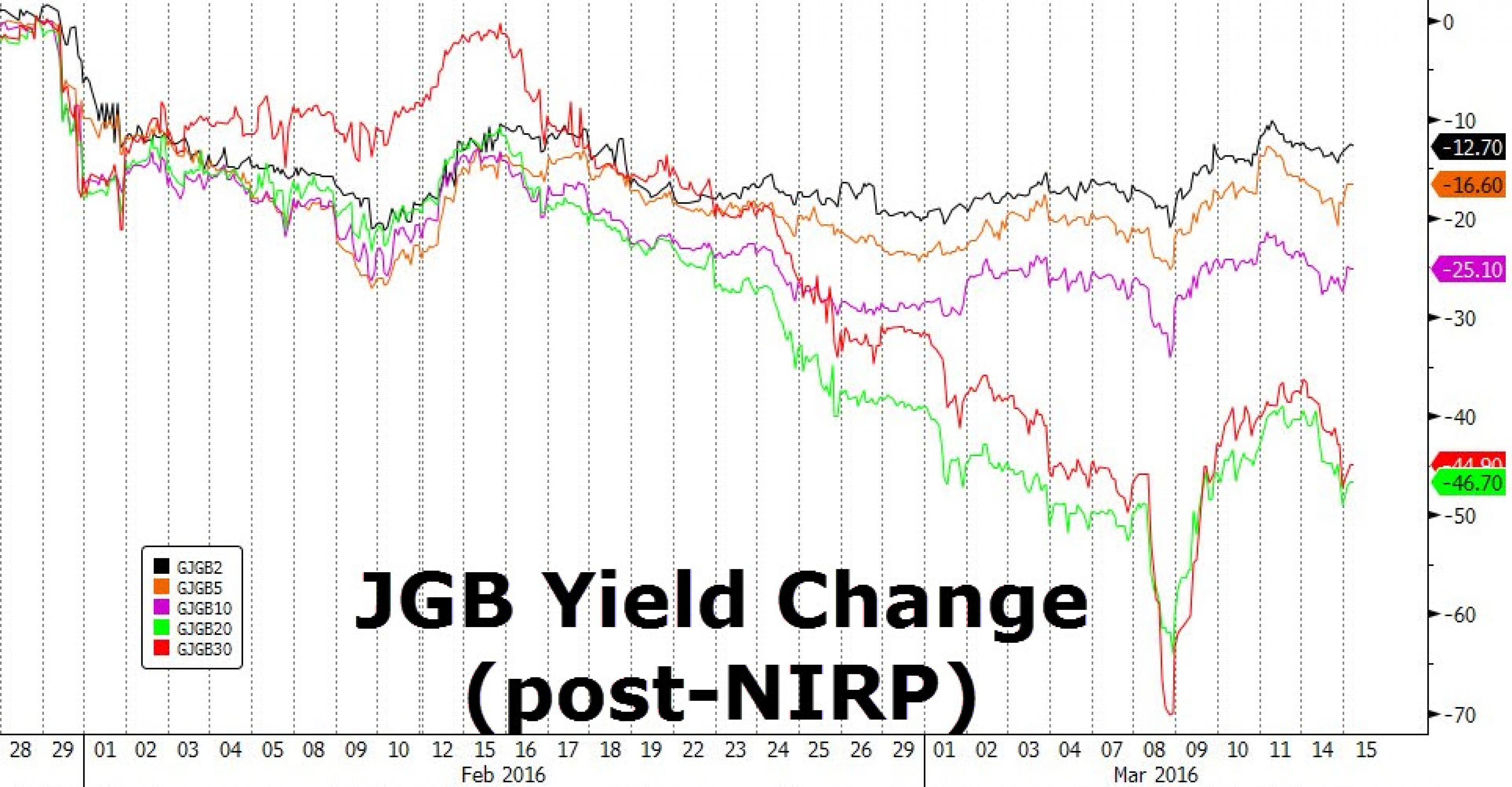 Экономика Питера Пэна: ЦБ Японии сохранил ставку