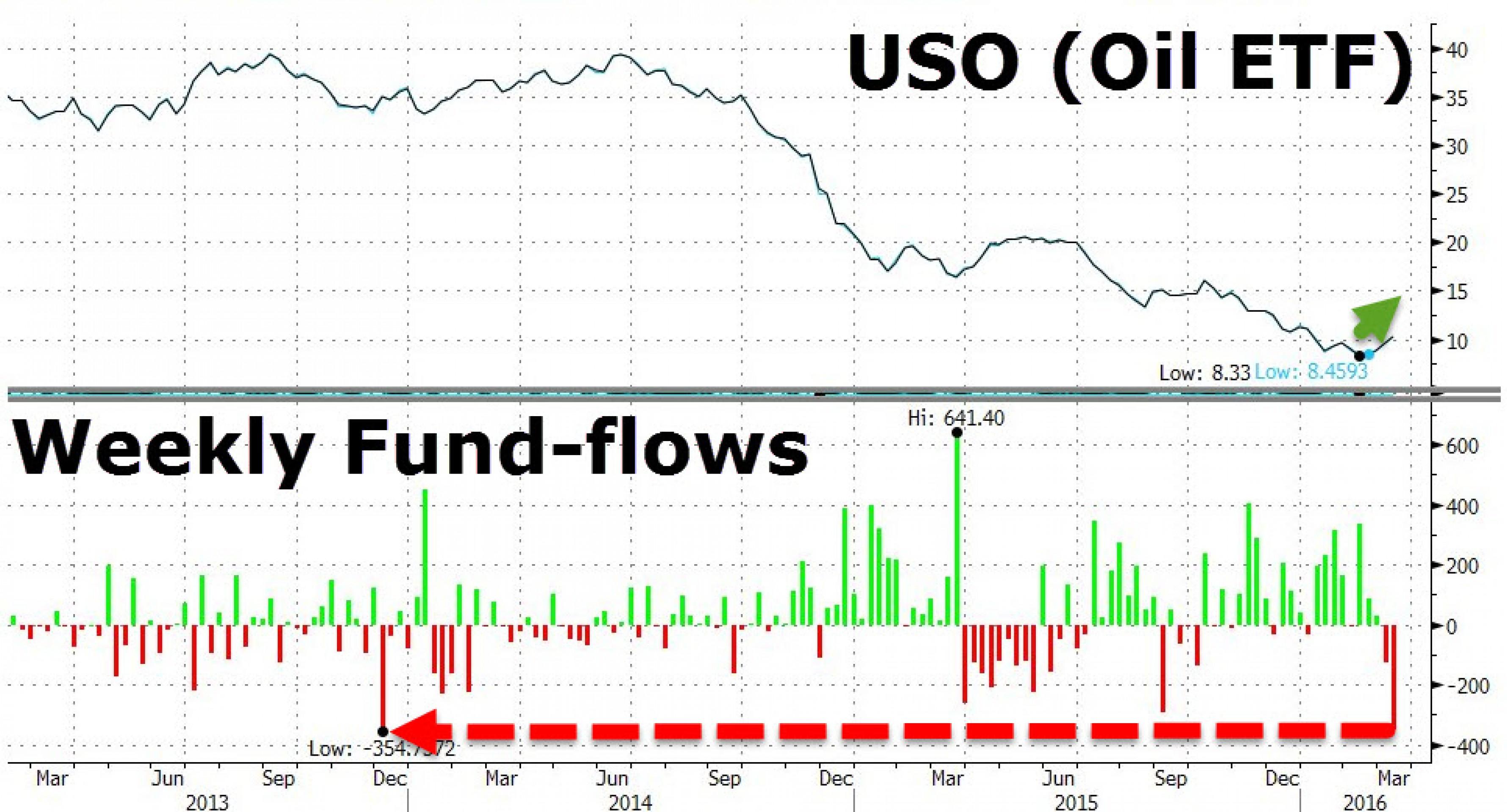 Отток средств из нефтяных фондов бьет рекорды
