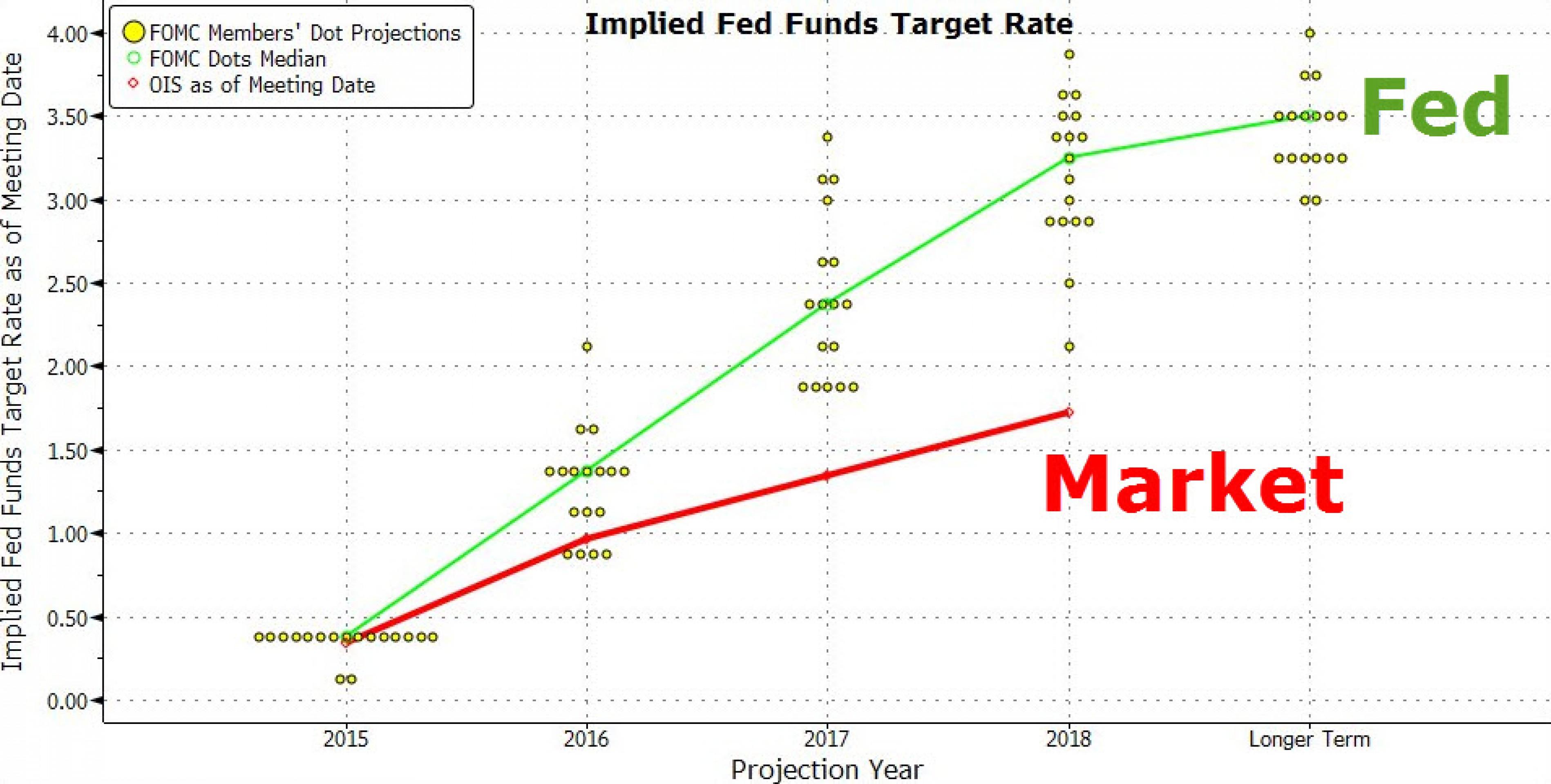Почему рынок больше не верит прогнозам ФРС