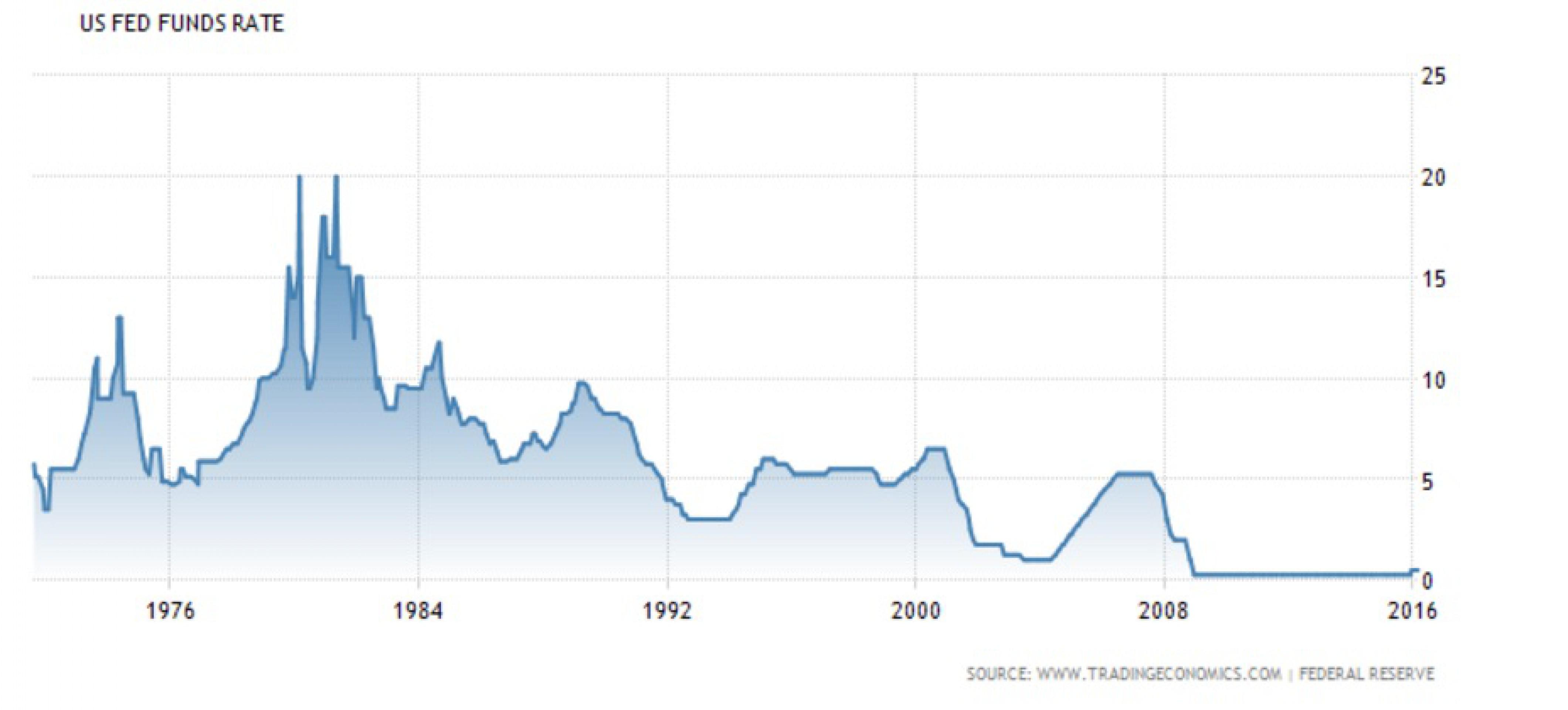 Рецессия в США приведет к контролю за капиталом