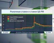 Рыночные ставки и ставки Банка России