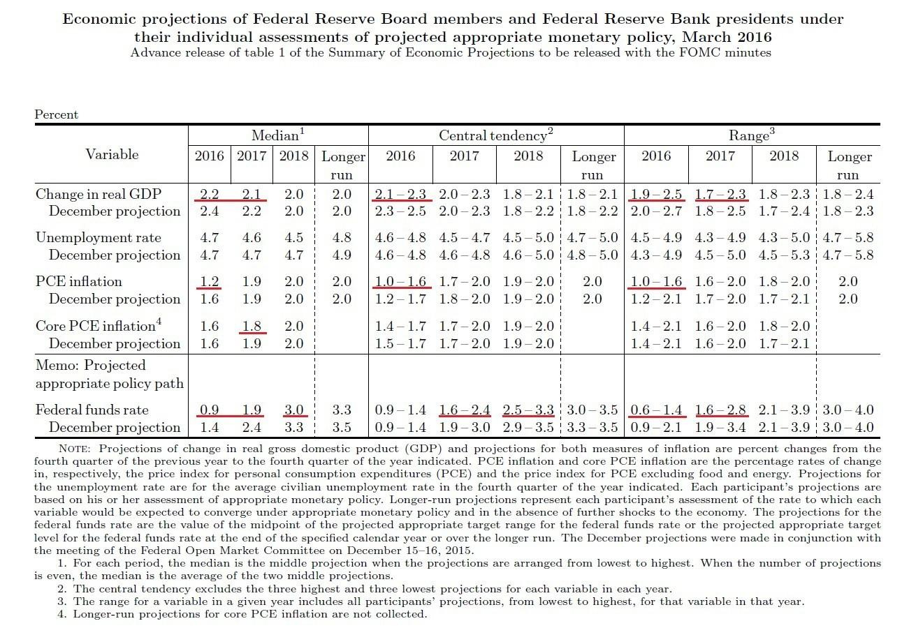 ФРС США снизила прогнозы по экономике и ставкам