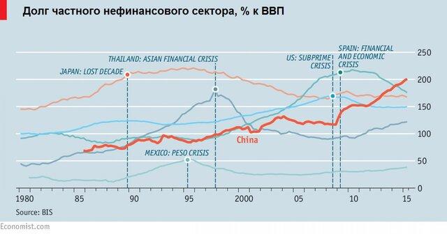 Долг частного нефинансового сектора в Китае
