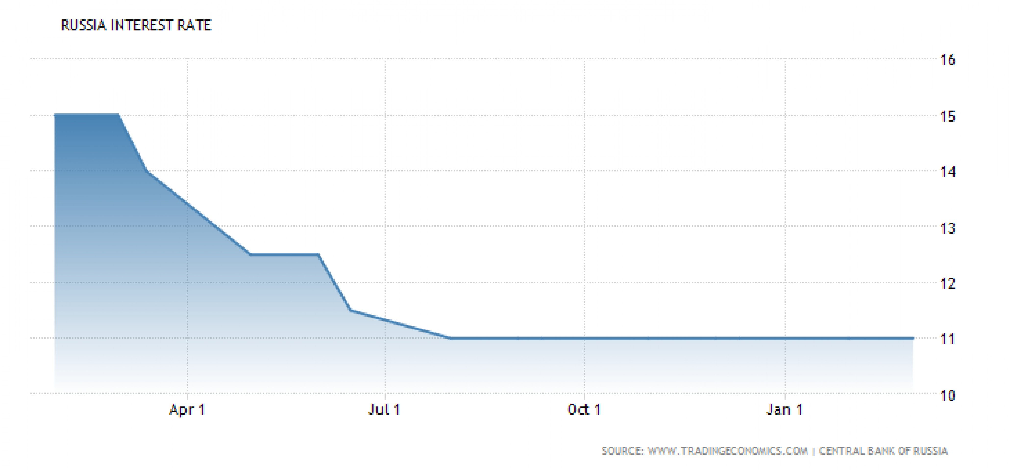 Почему ЦБ РФ лучше снизить ставку именно сегодня