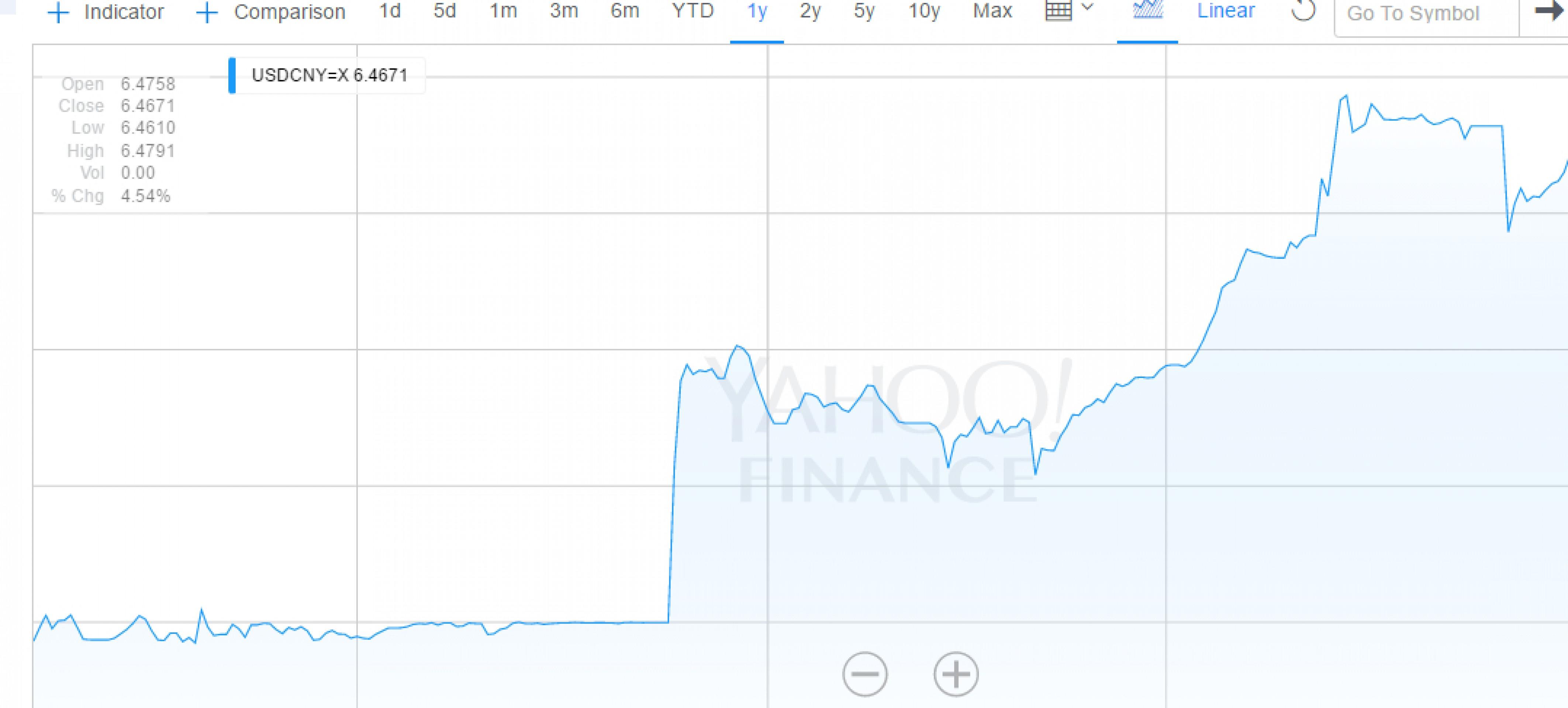 Юань показал максимальный рост с ноября 2015 года