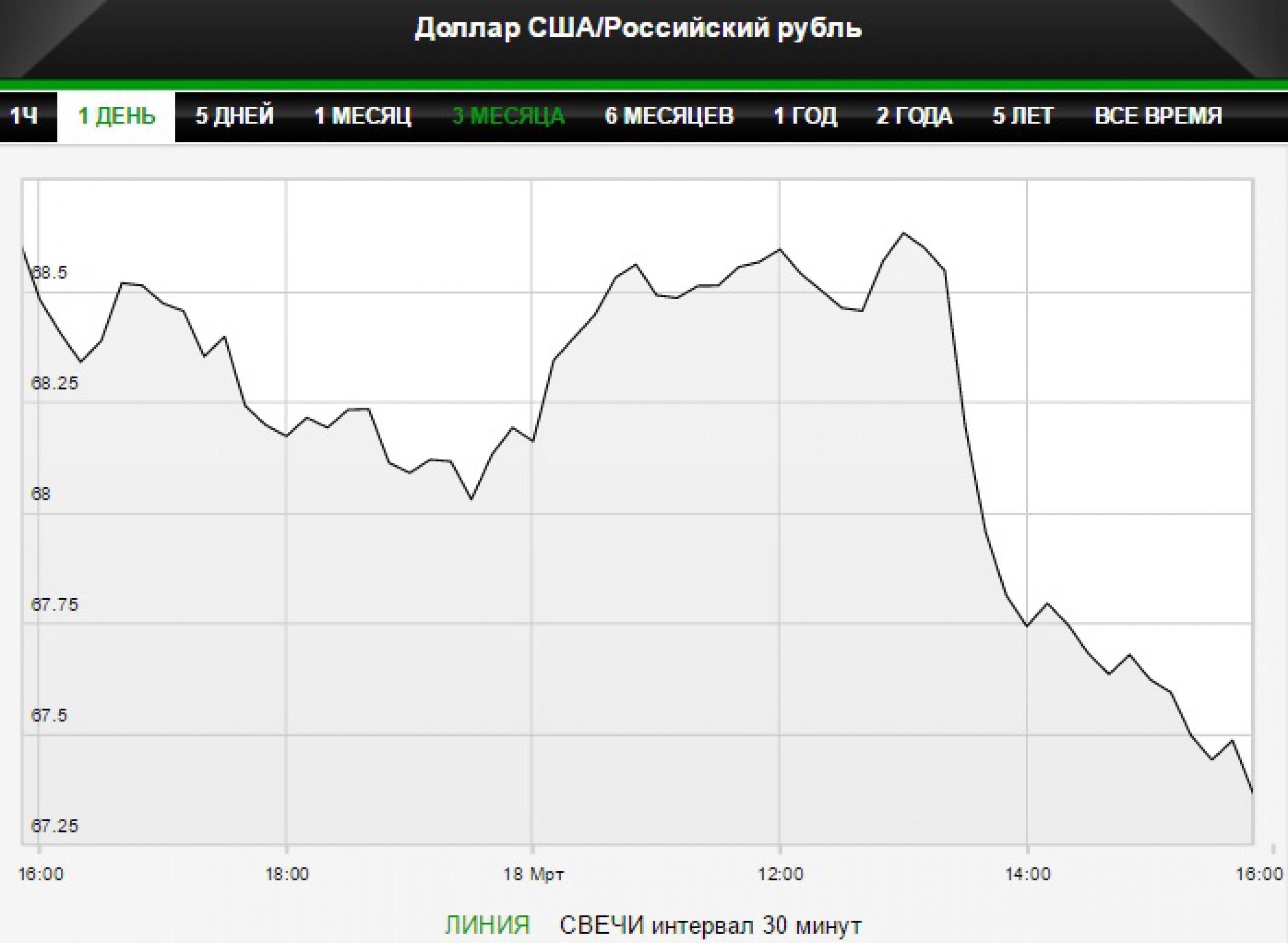 Набиуллина не видит тренда в росте рубля и нефти
