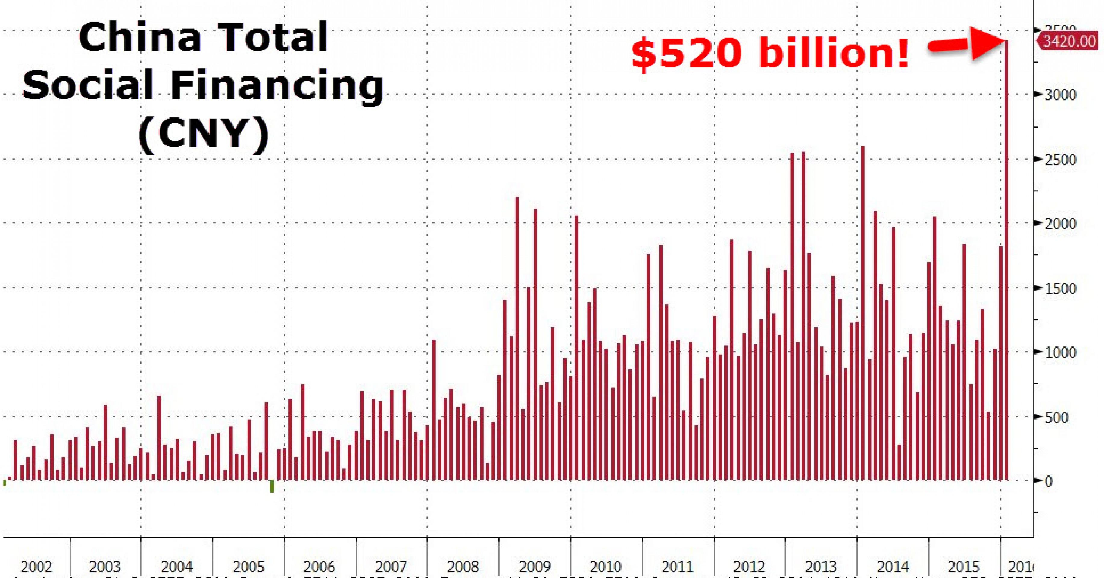 Китай становится огромной финансовой пирамидой