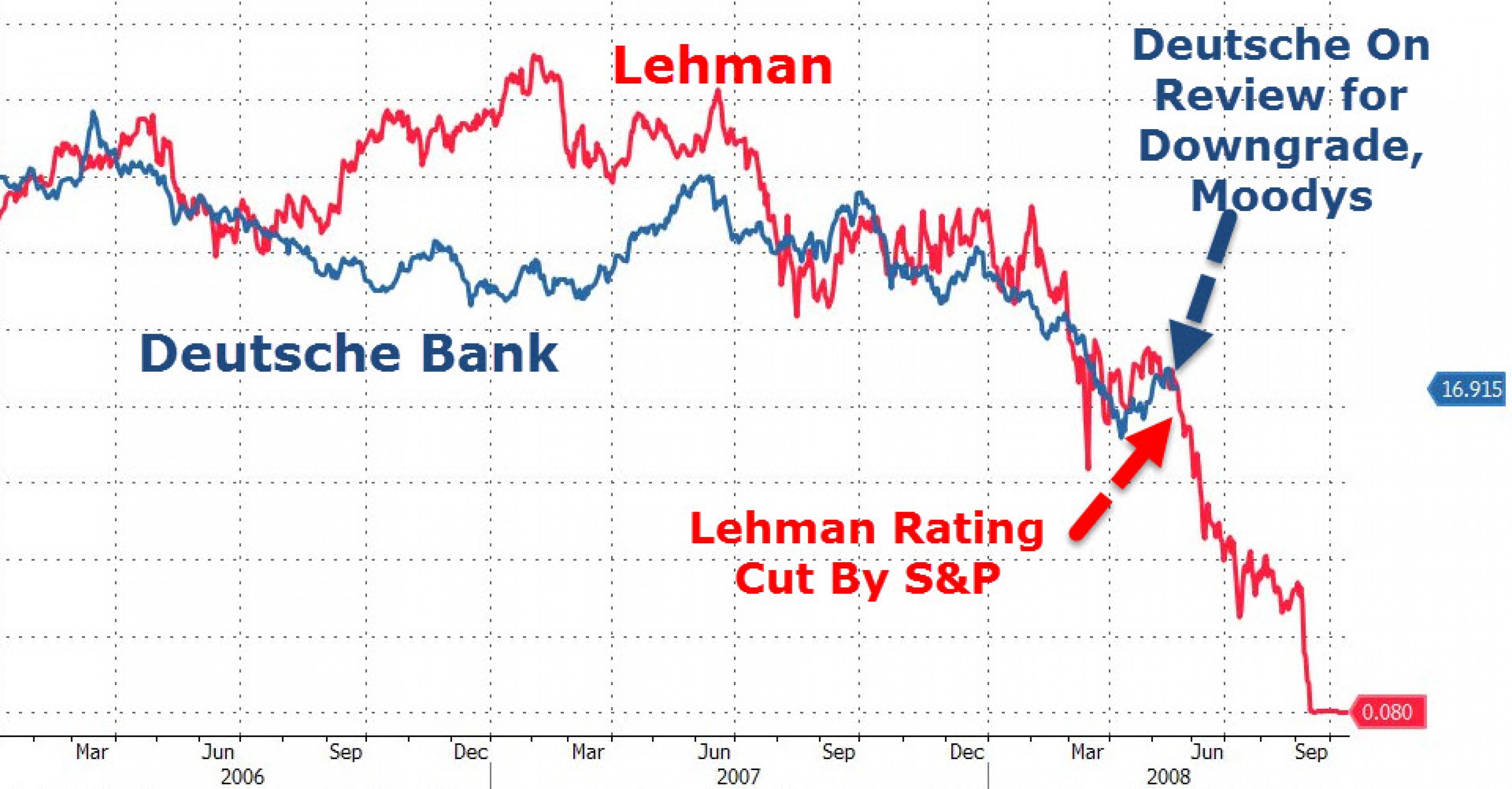 Deutsche Bank и Lehman: два банка - одна судьба