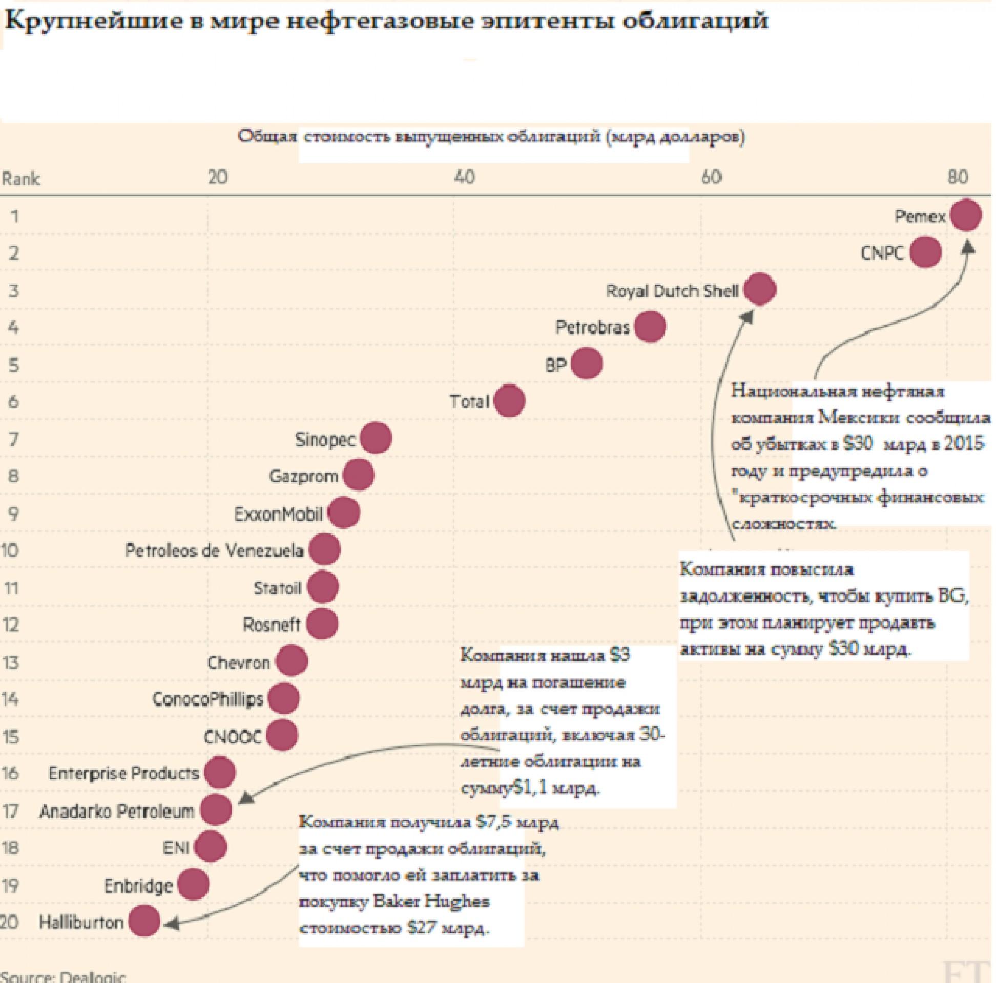 Мировая энергетика: распродажа или банкротство