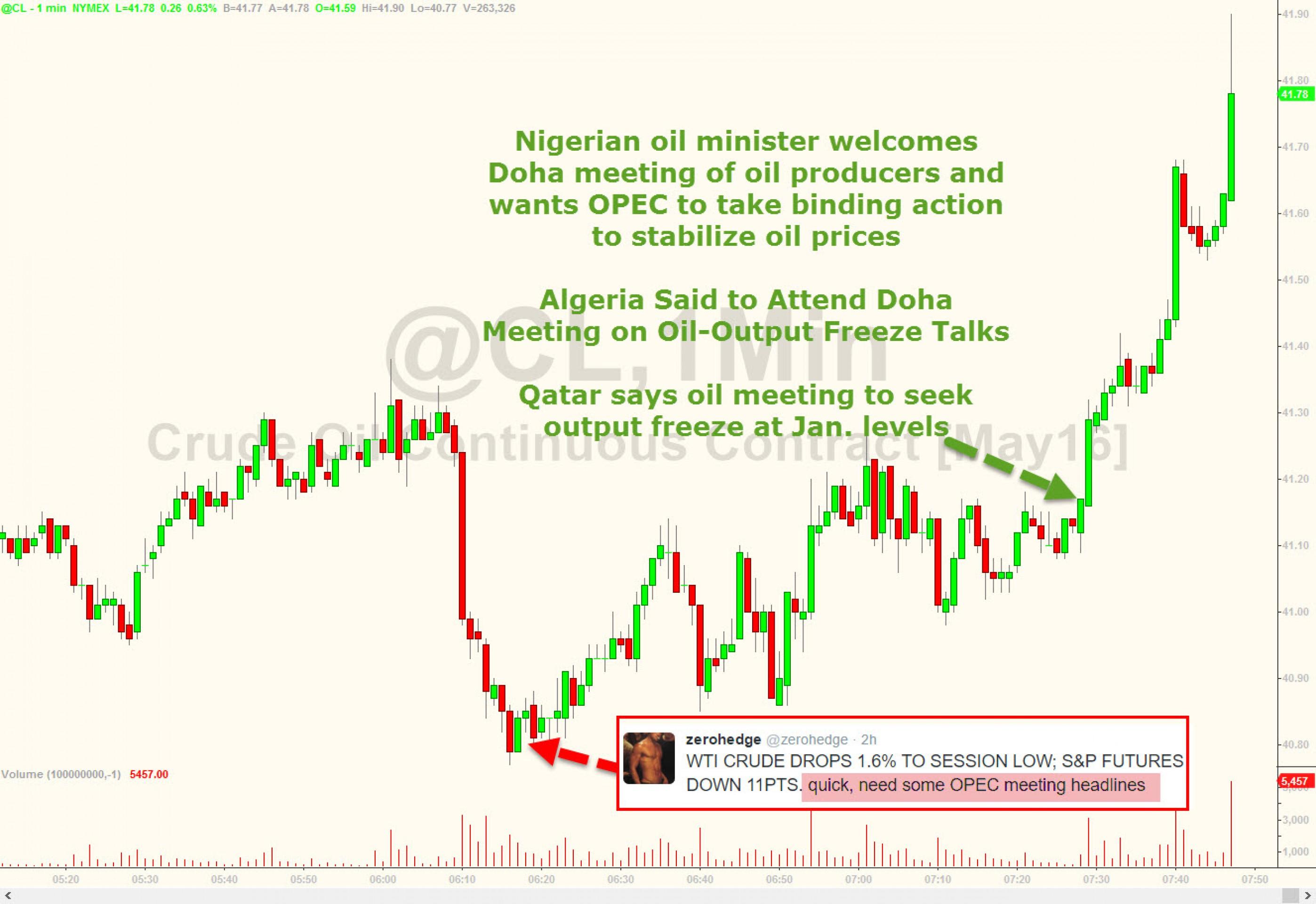 Запасы нефти в США давят на цены