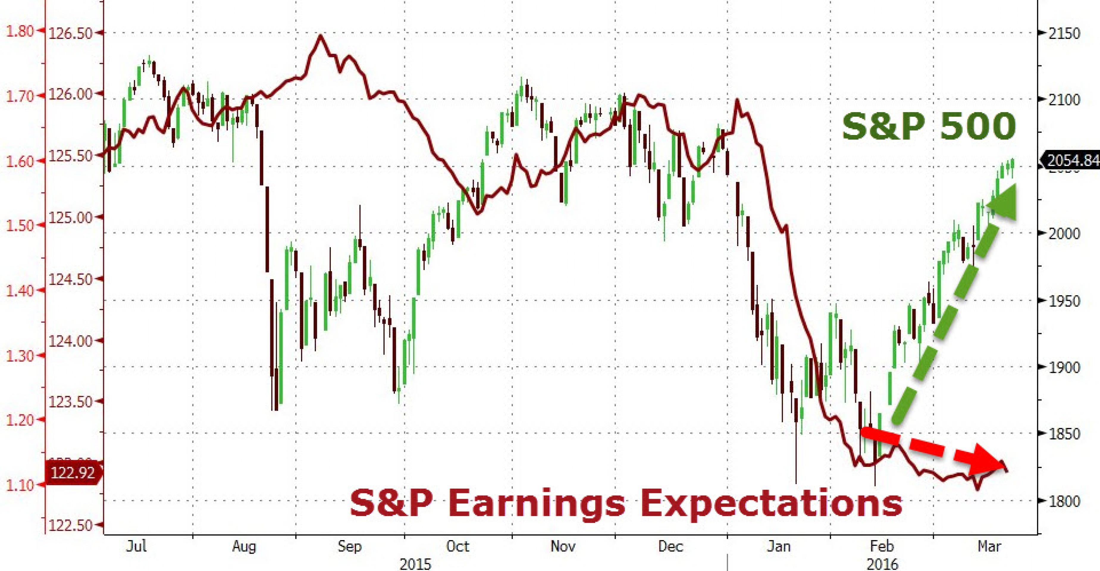 Экономика США в трех графиках