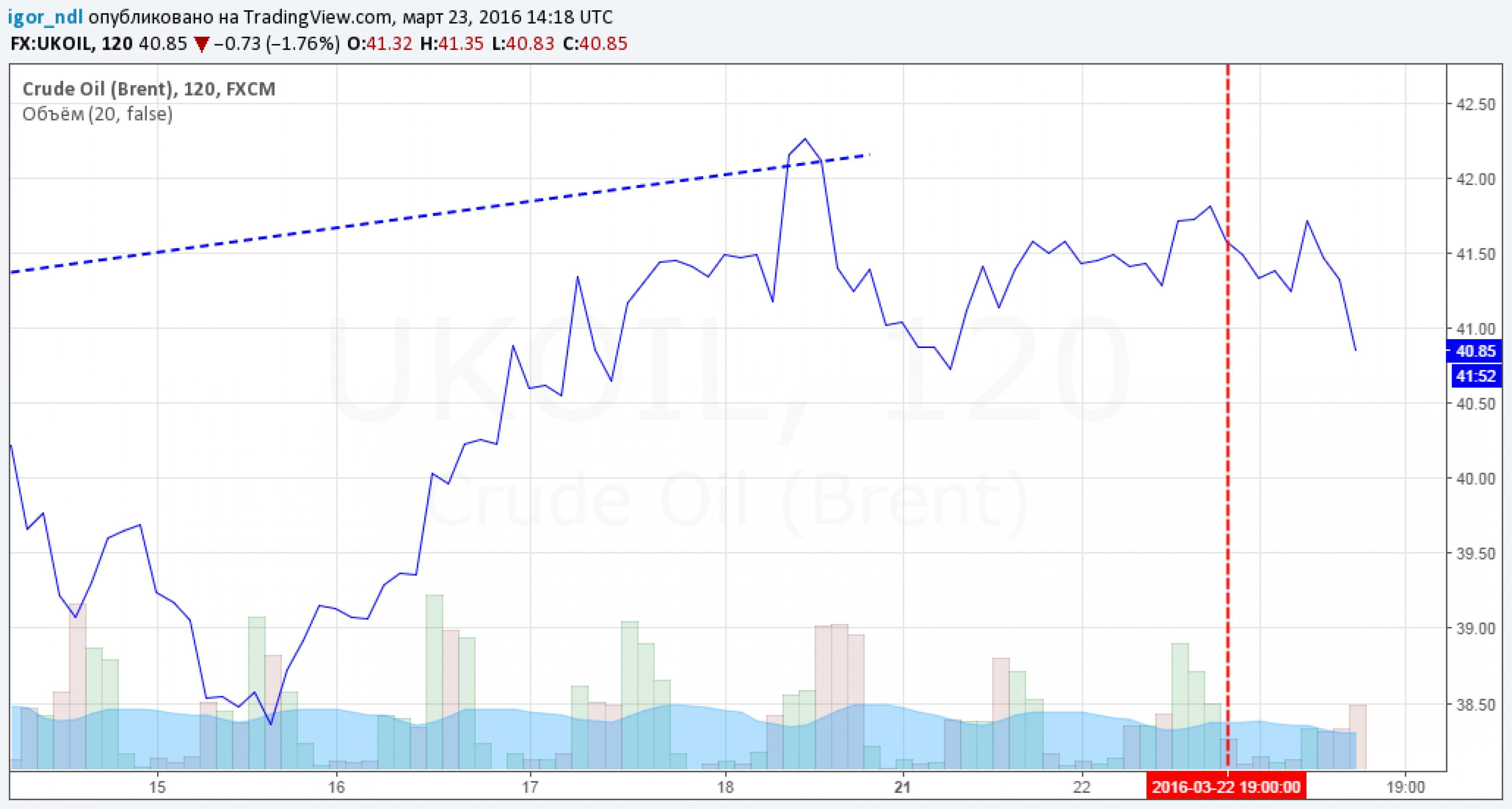 Спрос на ОФЗ не дает рублю ослабнуть