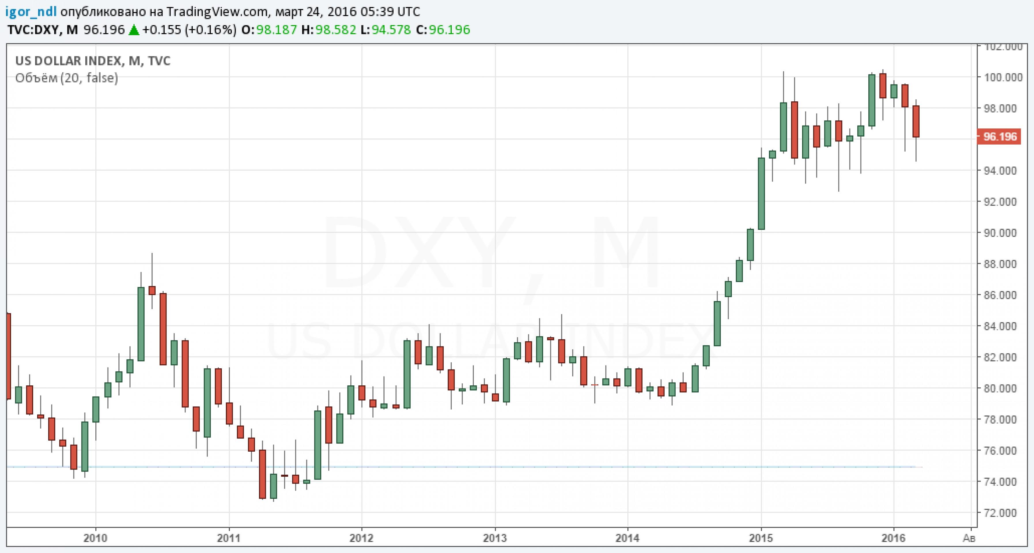 JP Morgan: не играйте против доллара