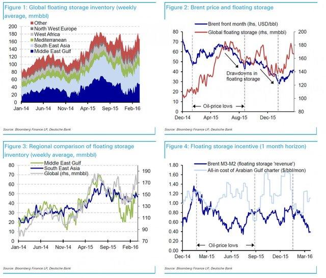 Нефть опять пойдет вниз: на рынок выходят 31 млн барр. запасов из танкеров