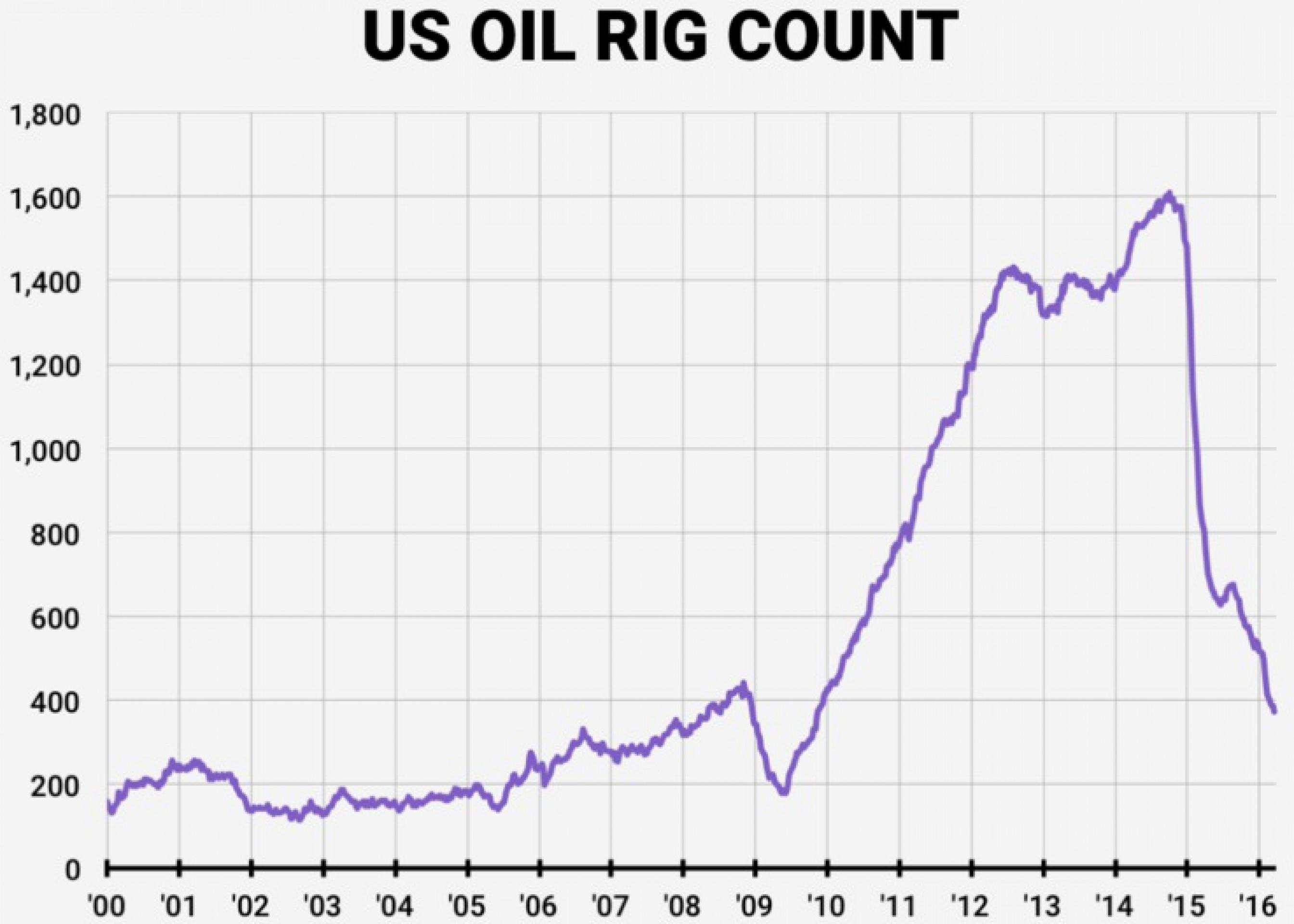 Число нефтебуровых в США упало до уровня 2009 года