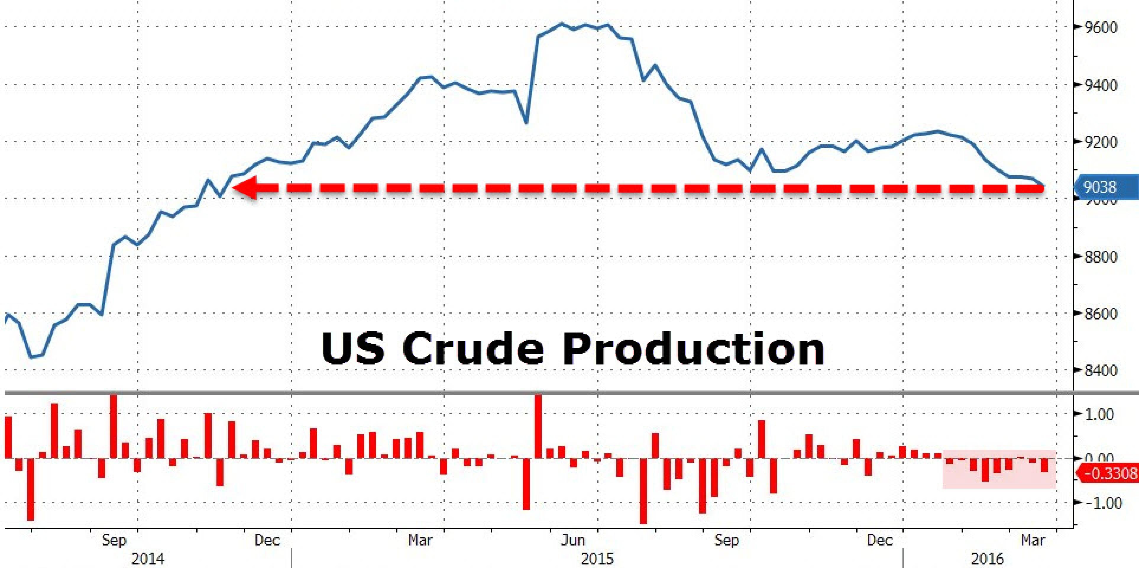 Рынок нефти. Эффект выходного дня
