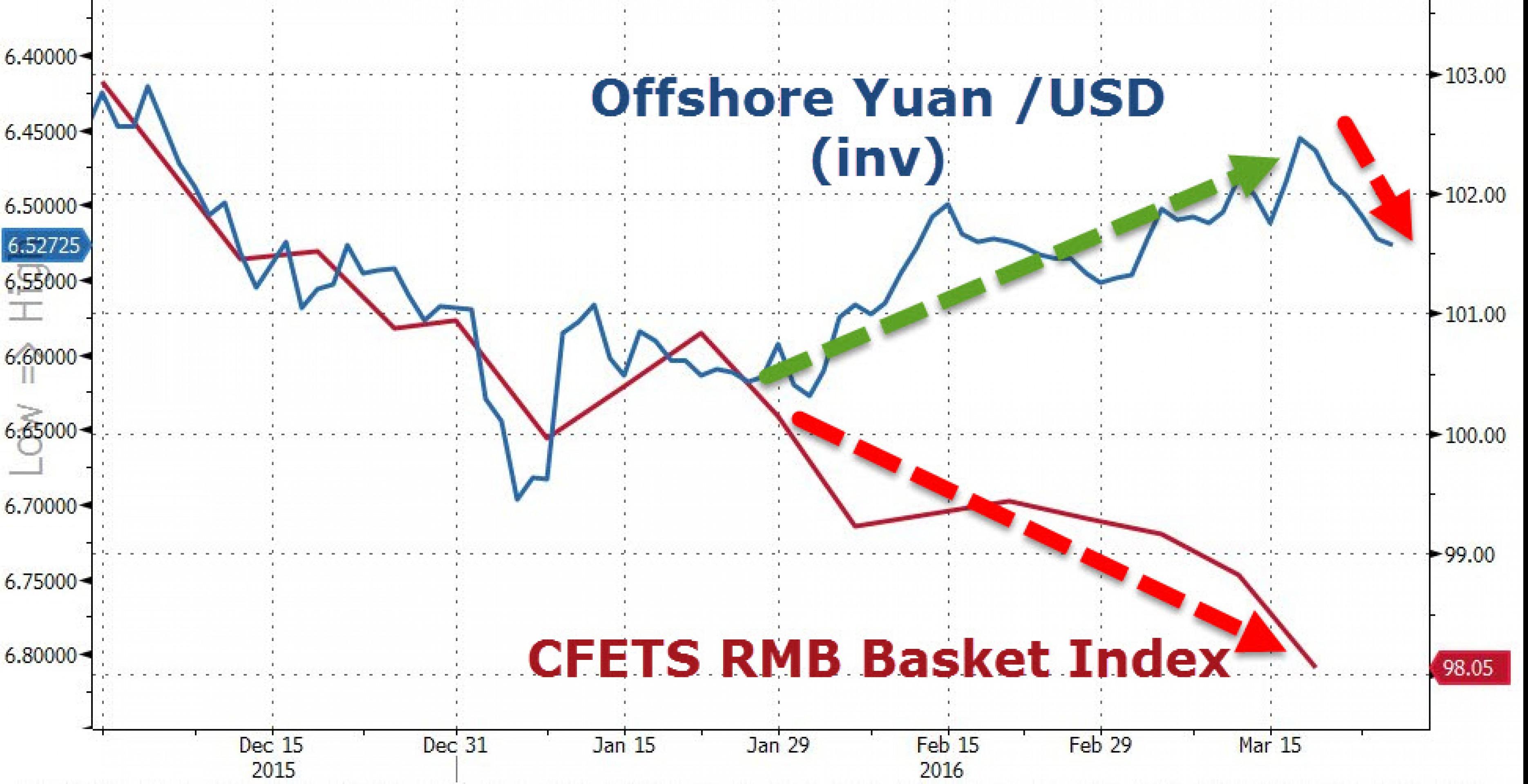 Юань: самый длинный период девальвации с января