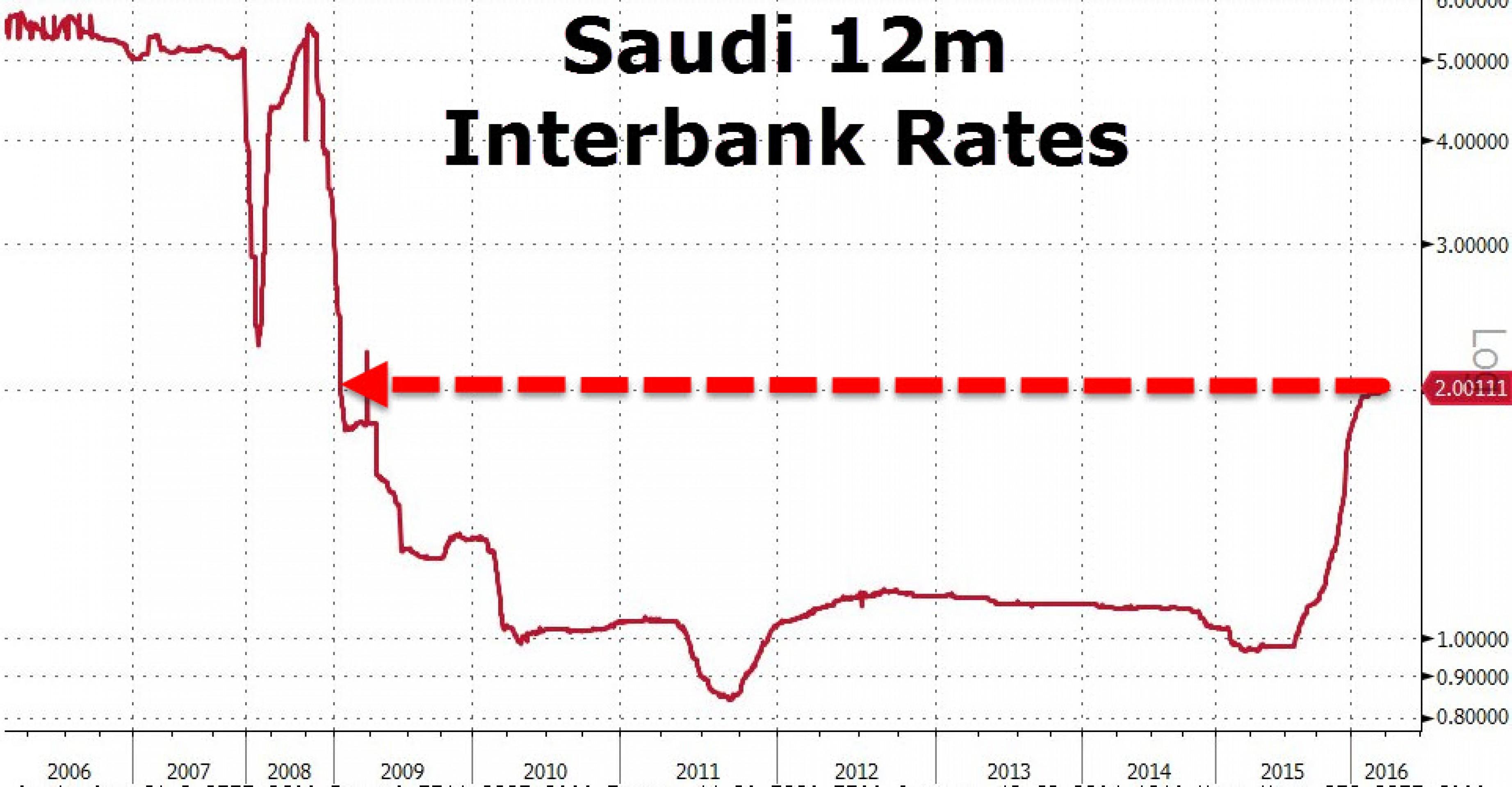 Саудовская Аравия теряет долю рынка