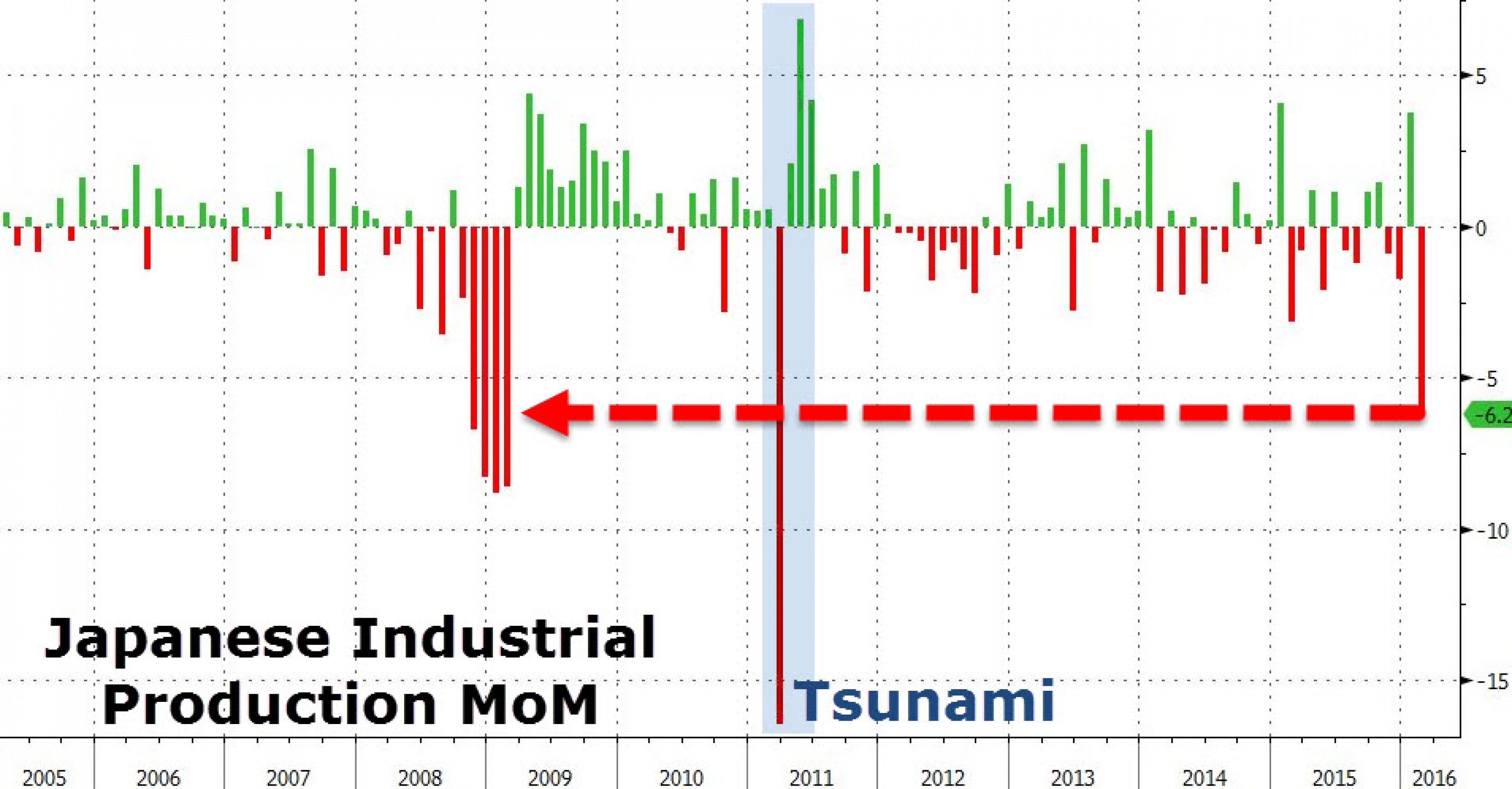 Промпроизводство в Японии рухнуло на 6,2%