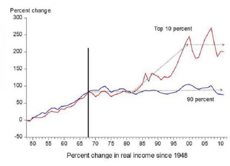 Почему возникло неравенство доходов?