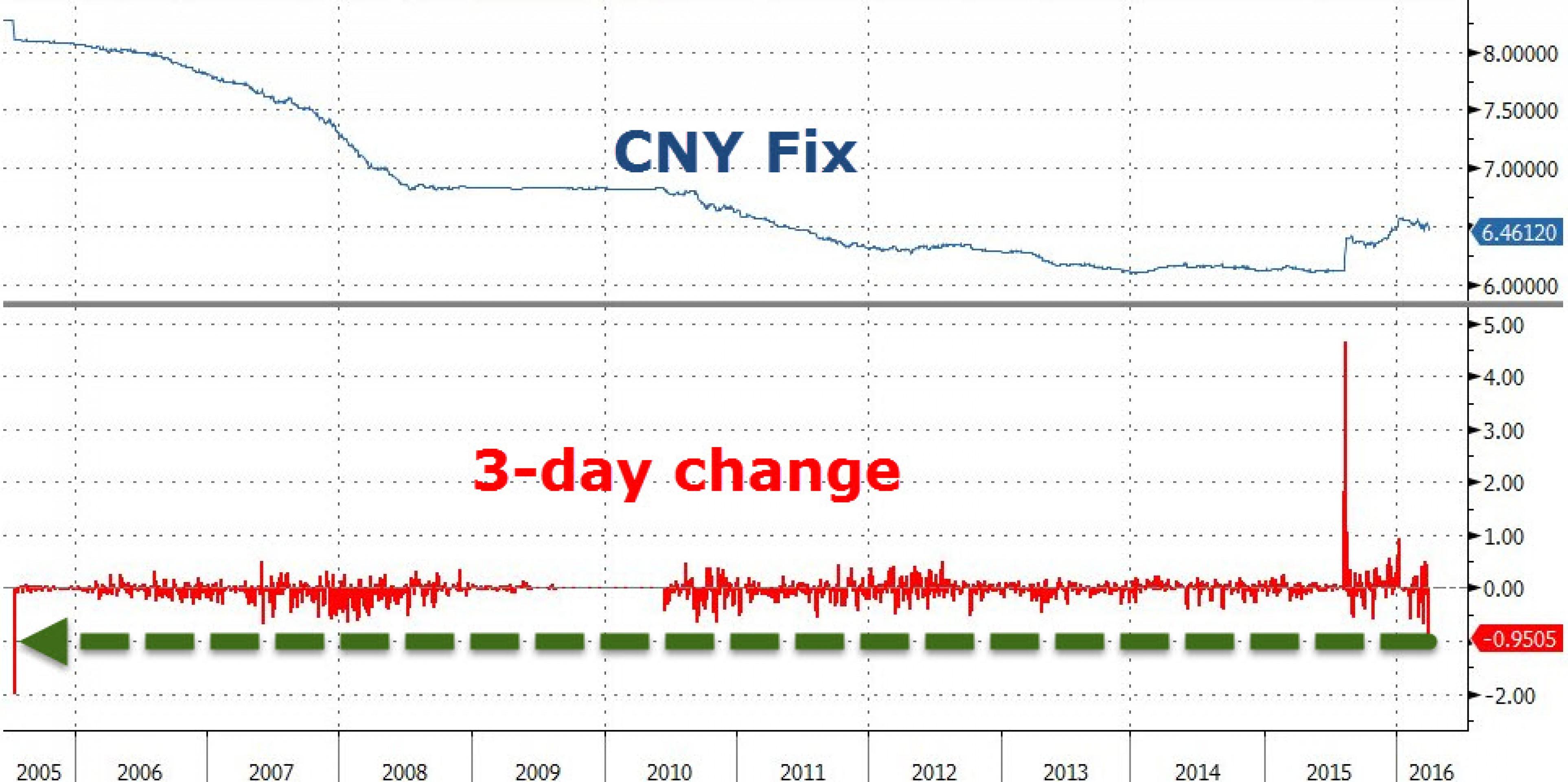 Юань показал максимальное укрепление с 2005 года
