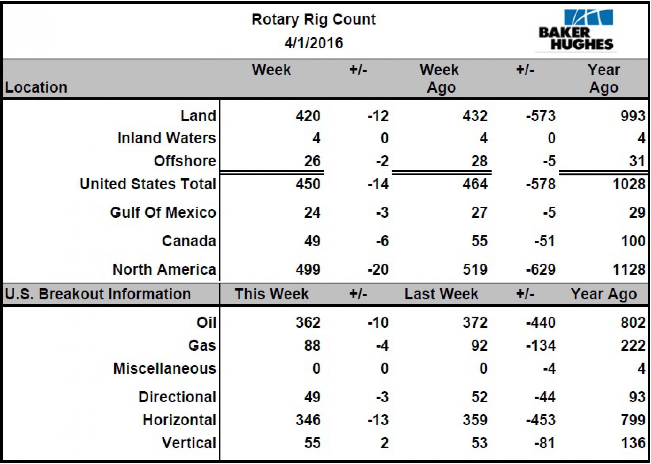 Компании США продолжают сокращать число нефтебуровых