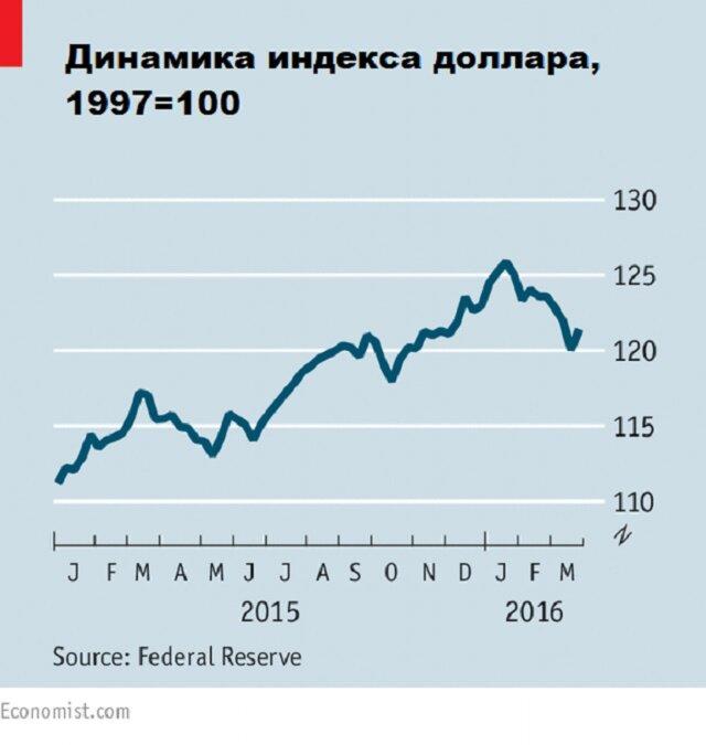 Закончилась ли эра укрепления доллара?