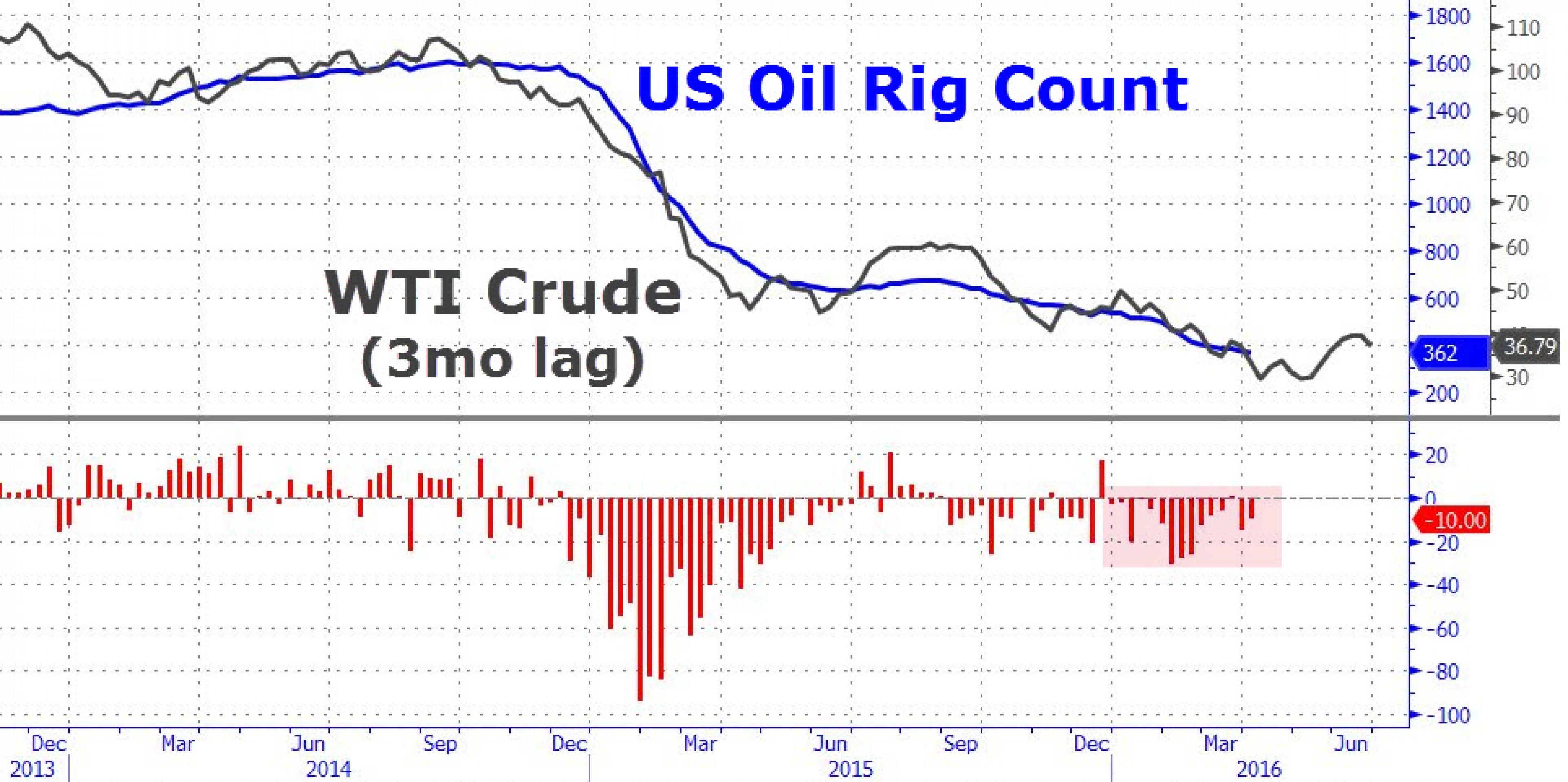 Нефть подошла к ключевым уровням. Что дальше?