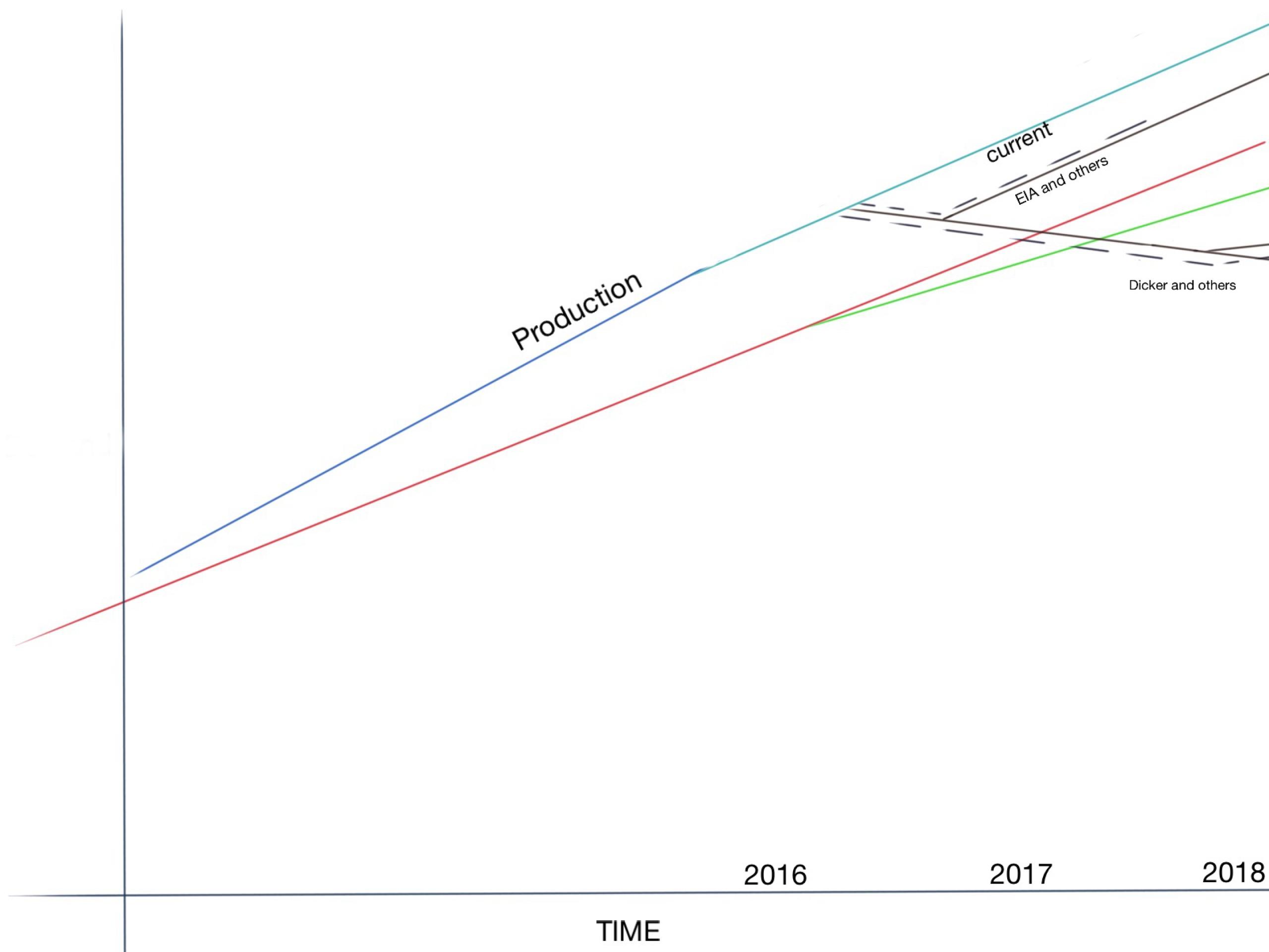 $120 за баррель вернутся в 2018 году?