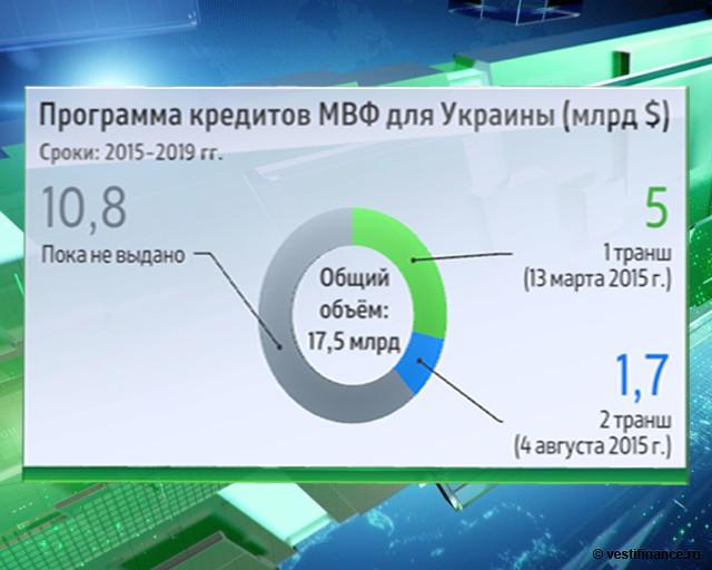 Программа кредитов МВФ для Украины