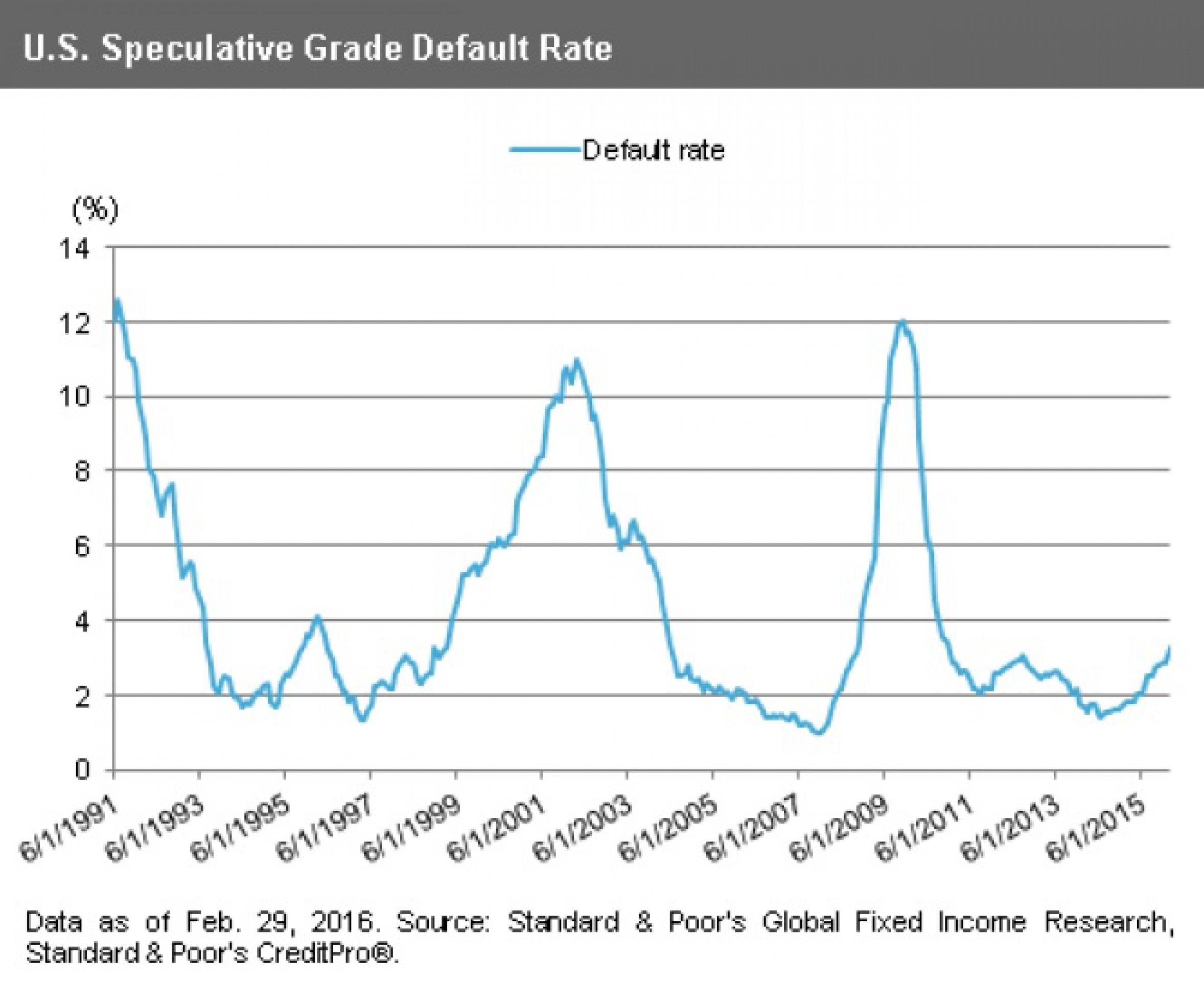 """S&P: в США растут дефолты по """"мусорным"""" облигациям"""
