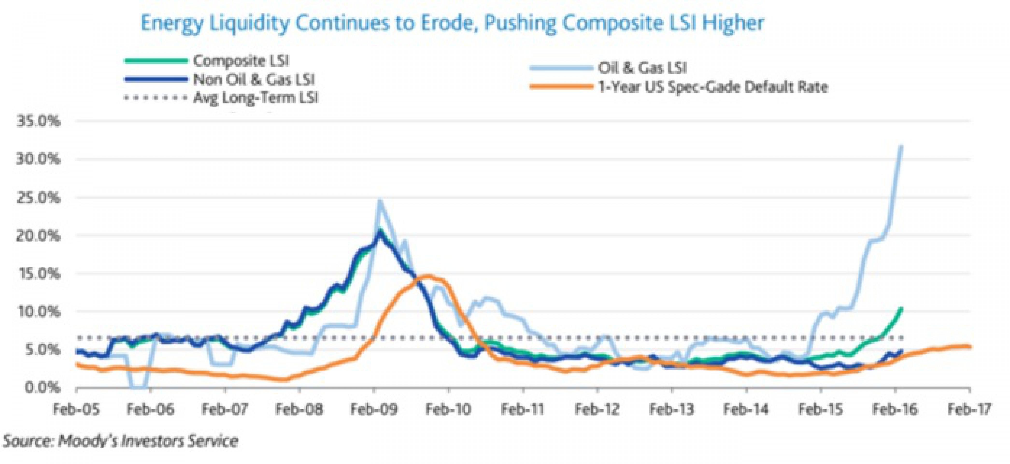 Moody's отмечает ухудшение ликвидности в энергетике