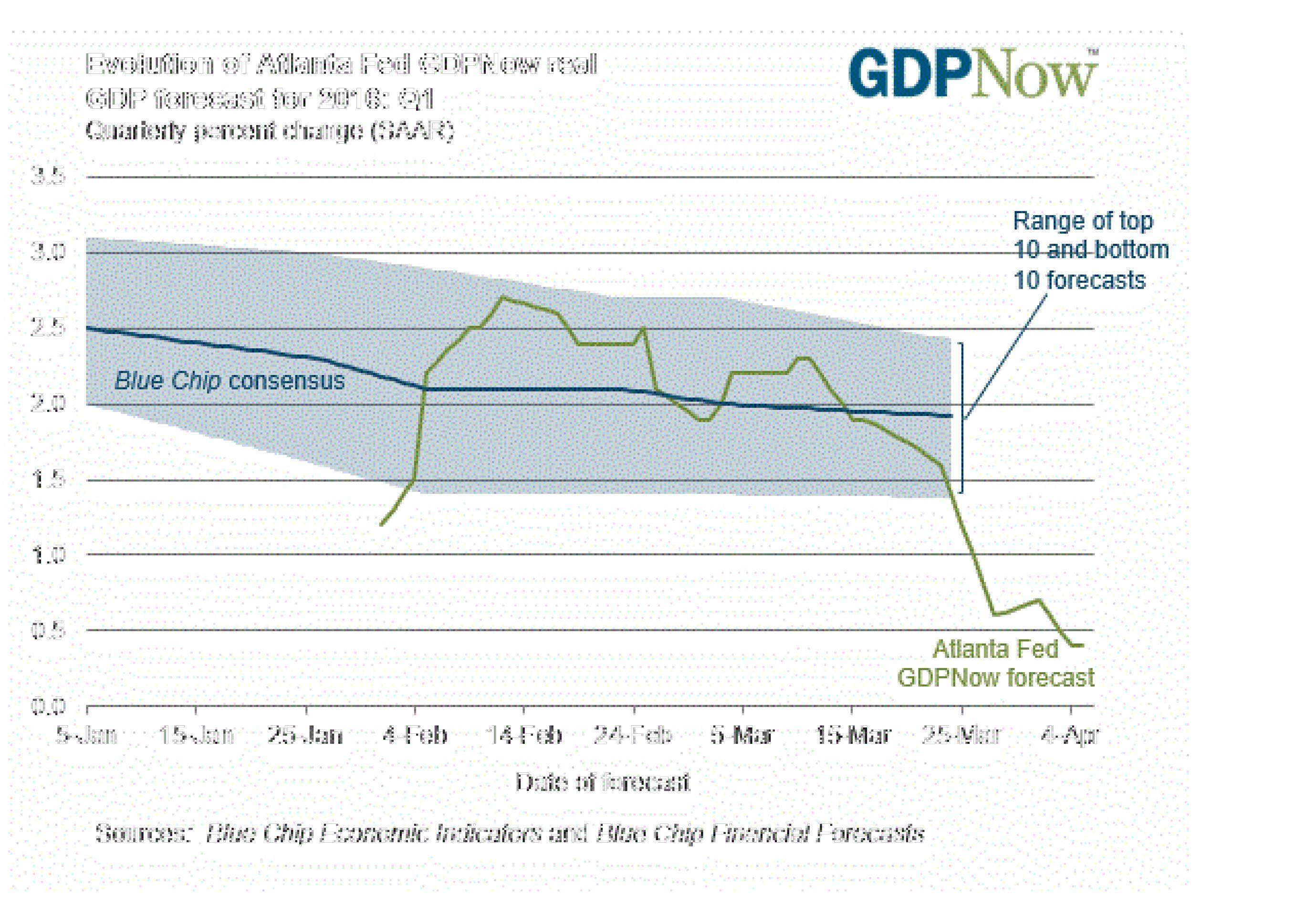 Экономика США скатывается в рецессию