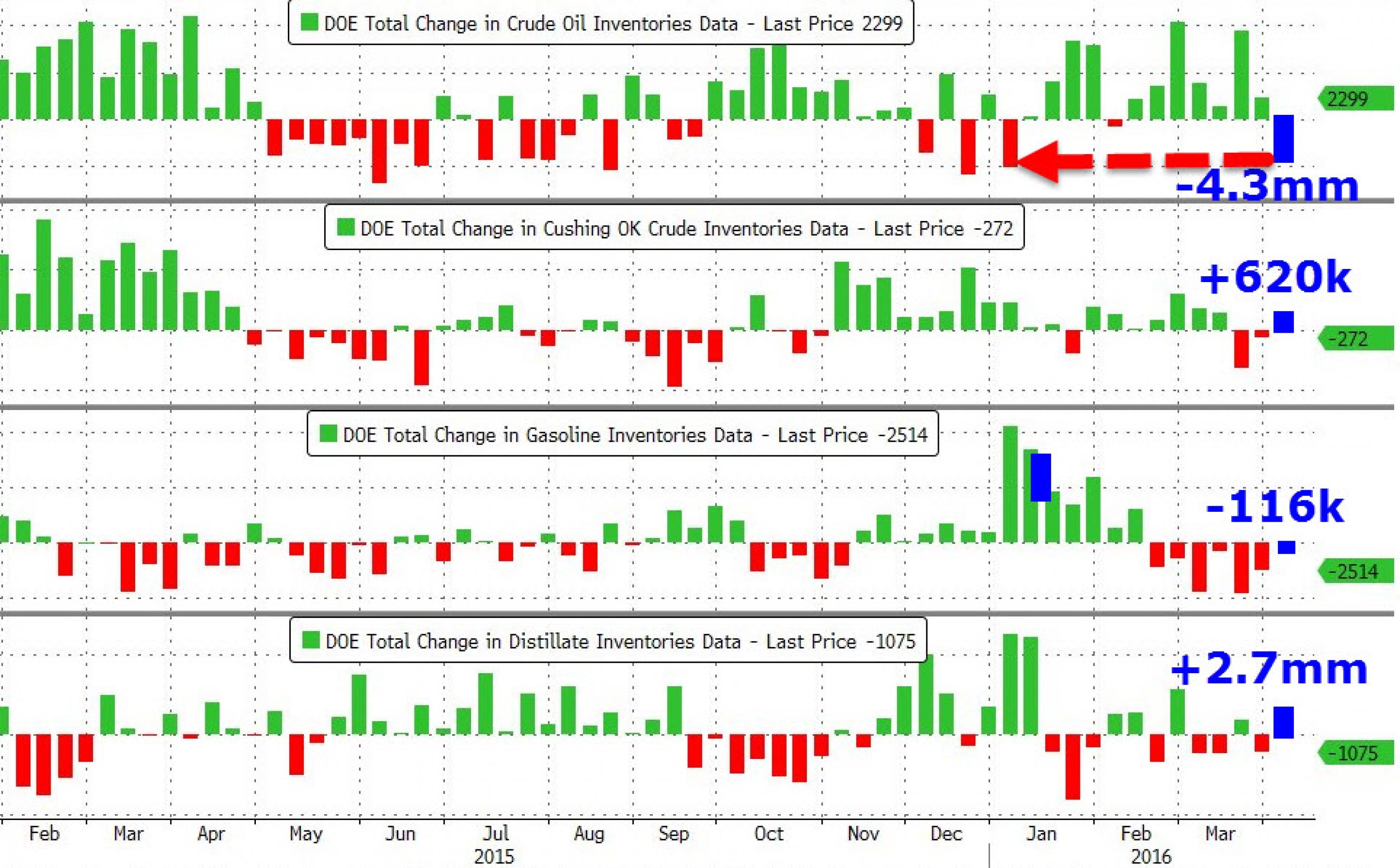 Сильное падение запасов нефти в США помогло ценам